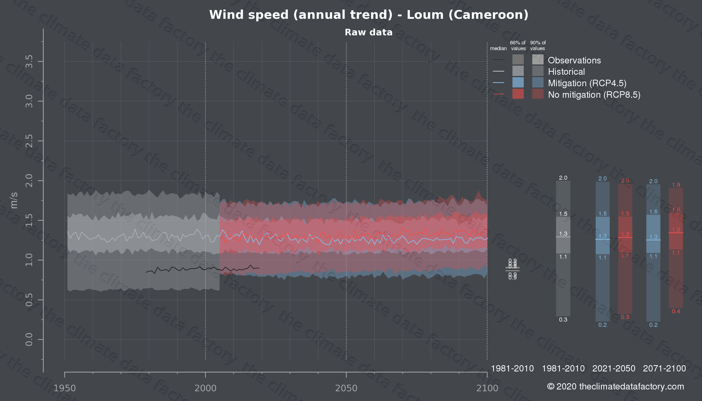 Graphic of projected wind speed for Loum (Cameroon) under two climate change mitigation policy scenarios (RCP4.5, RCP8.5). Represented climate data are raw data from IPCC models. https://theclimatedatafactory.com