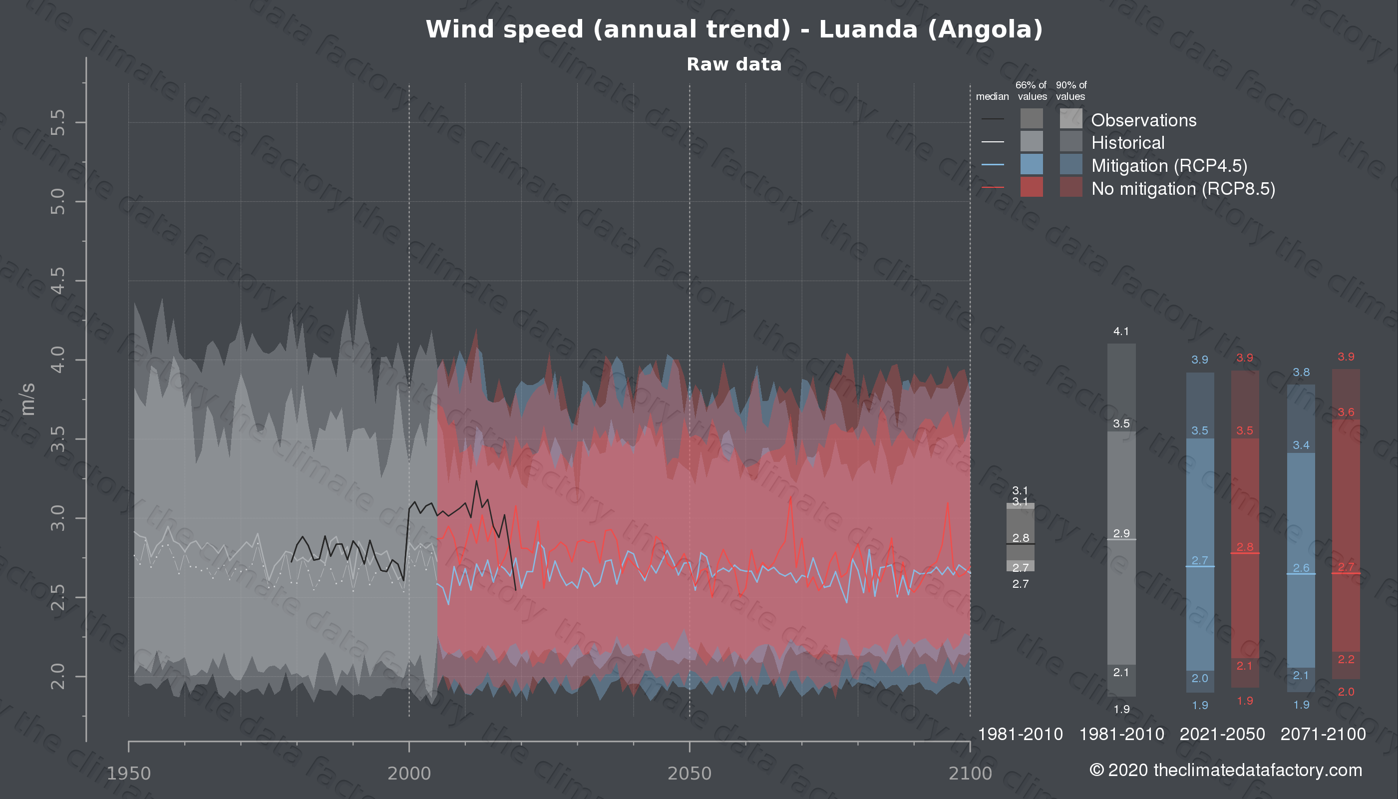 Graphic of projected wind speed for Luanda (Angola) under two climate change mitigation policy scenarios (RCP4.5, RCP8.5). Represented climate data are raw data from IPCC models. https://theclimatedatafactory.com