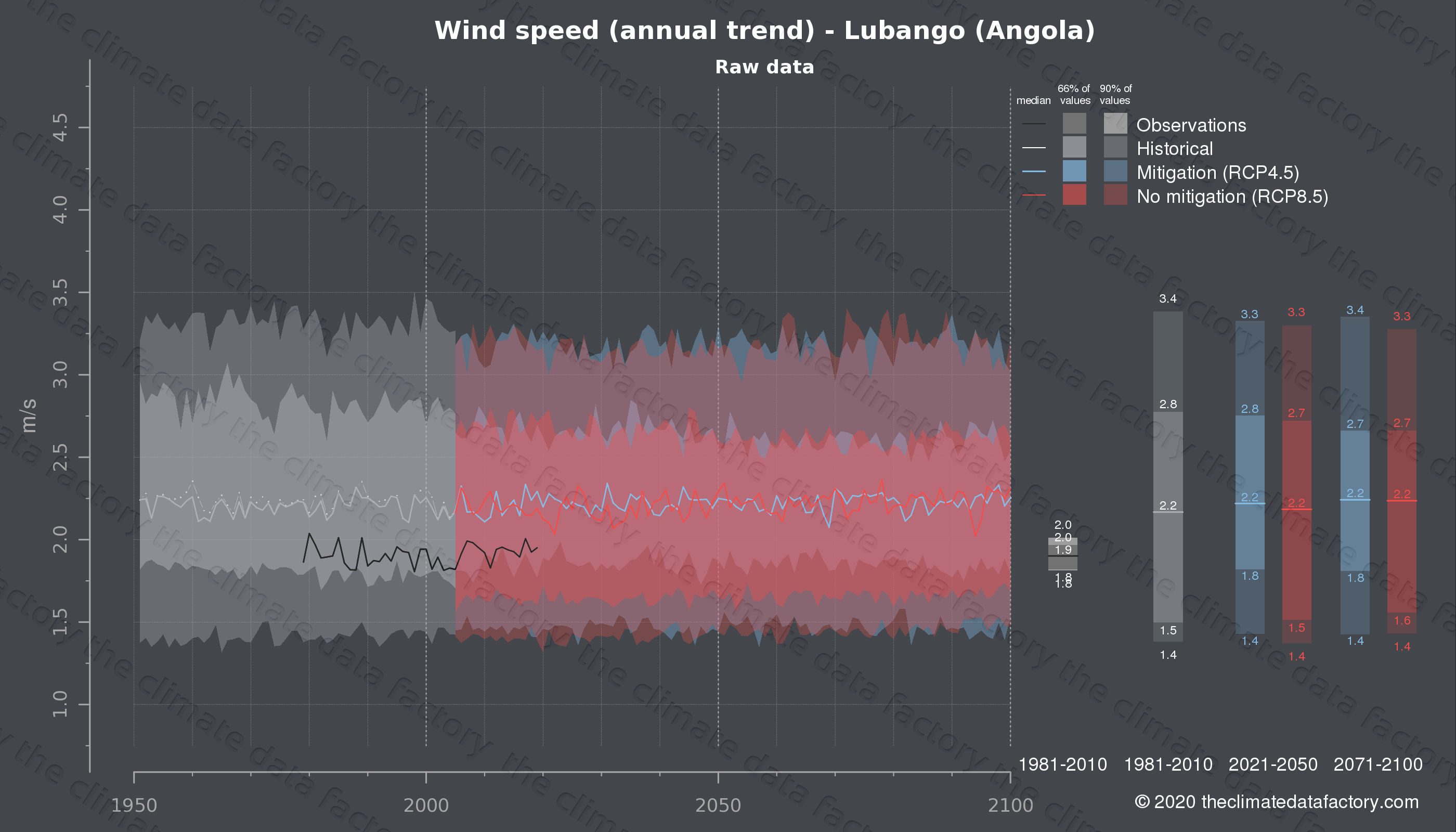 Graphic of projected wind speed for Lubango (Angola) under two climate change mitigation policy scenarios (RCP4.5, RCP8.5). Represented climate data are raw data from IPCC models. https://theclimatedatafactory.com