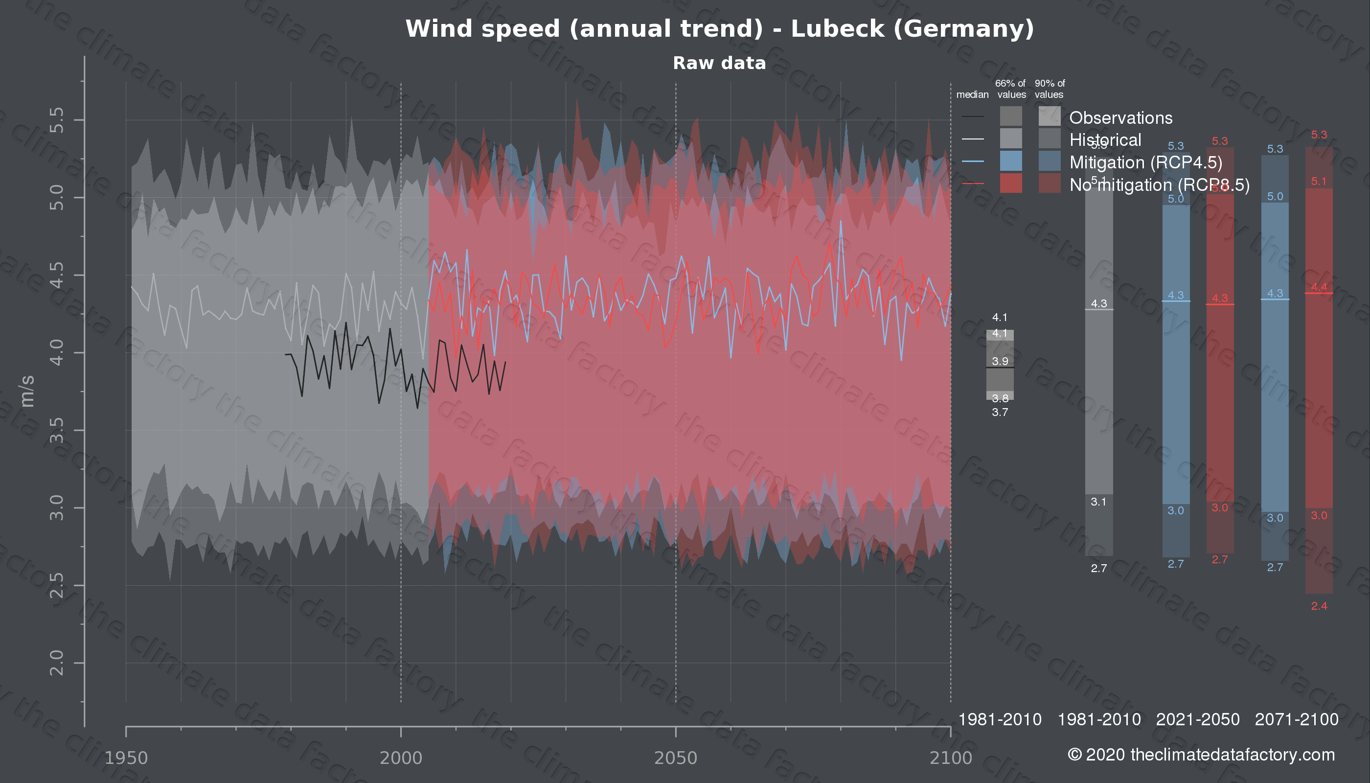 Graphic of projected wind speed for Lubeck (Germany) under two climate change mitigation policy scenarios (RCP4.5, RCP8.5). Represented climate data are raw data from IPCC models. https://theclimatedatafactory.com
