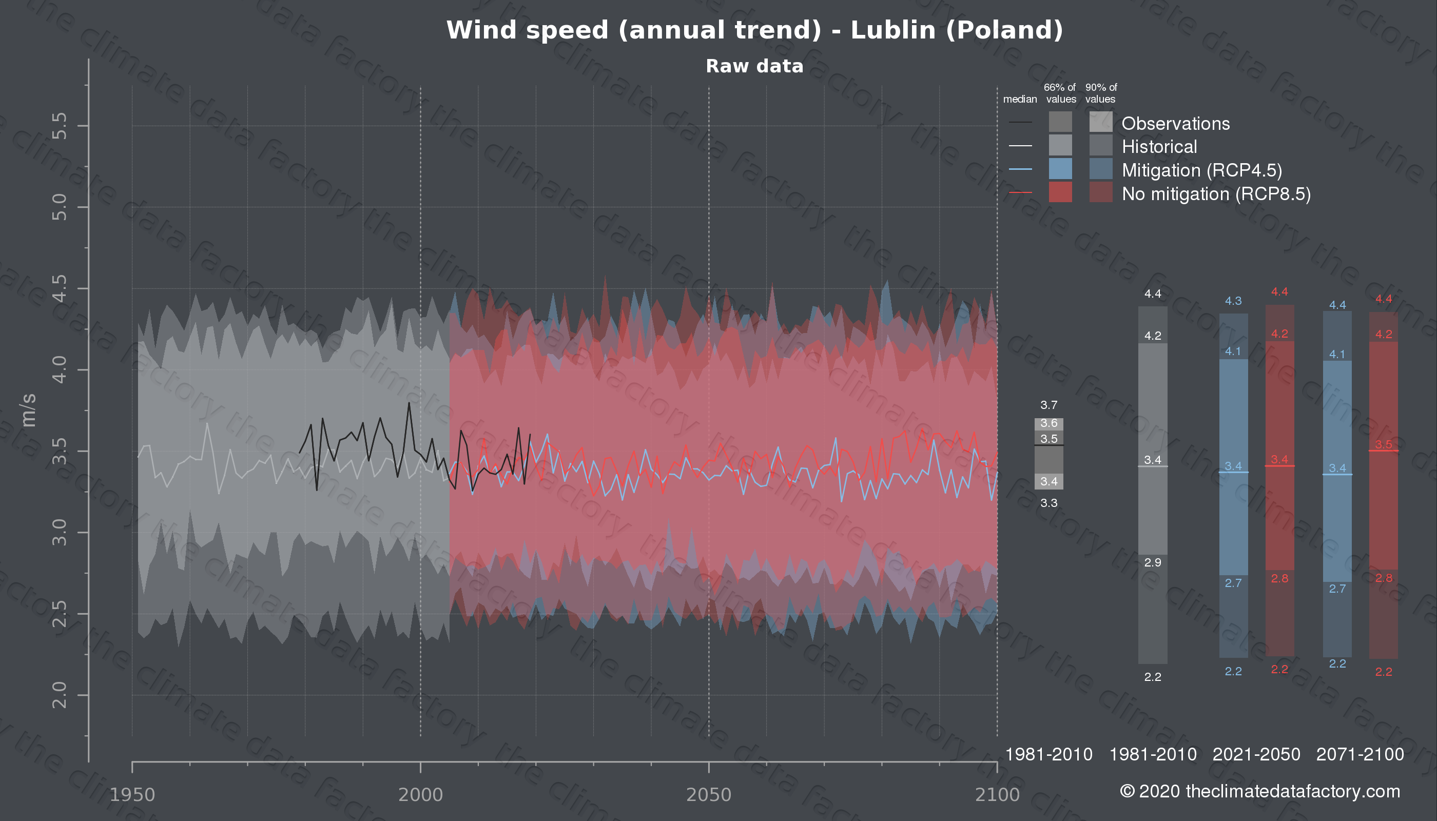 Graphic of projected wind speed for Lublin (Poland) under two climate change mitigation policy scenarios (RCP4.5, RCP8.5). Represented climate data are raw data from IPCC models. https://theclimatedatafactory.com