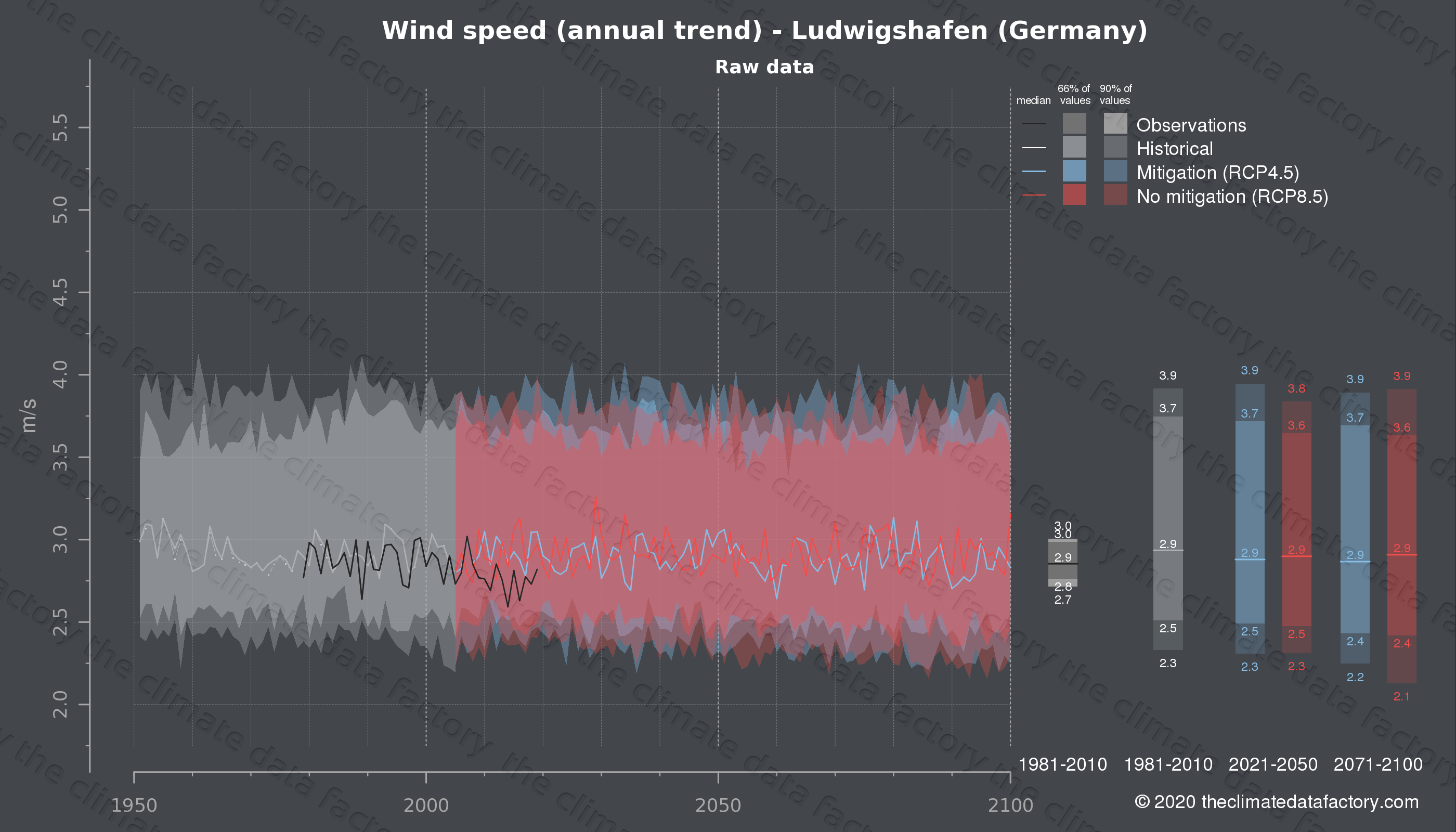 Graphic of projected wind speed for Ludwigshafen (Germany) under two climate change mitigation policy scenarios (RCP4.5, RCP8.5). Represented climate data are raw data from IPCC models. https://theclimatedatafactory.com