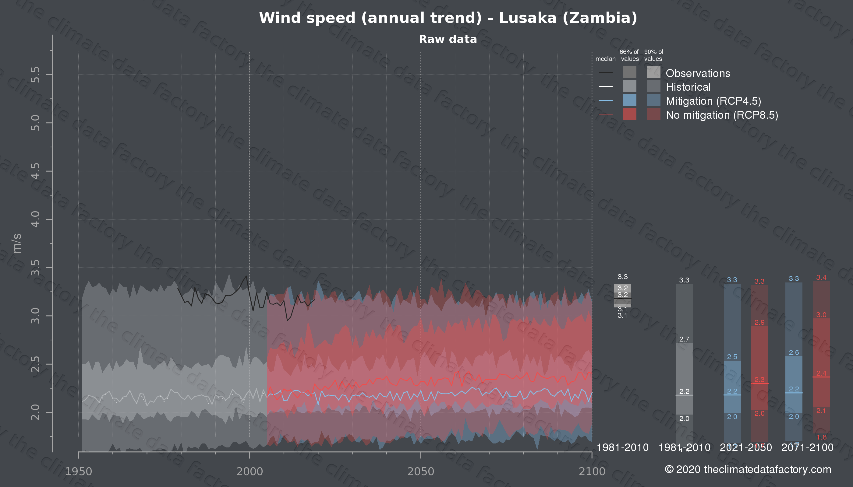 Graphic of projected wind speed for Lusaka (Zambia) under two climate change mitigation policy scenarios (RCP4.5, RCP8.5). Represented climate data are raw data from IPCC models. https://theclimatedatafactory.com
