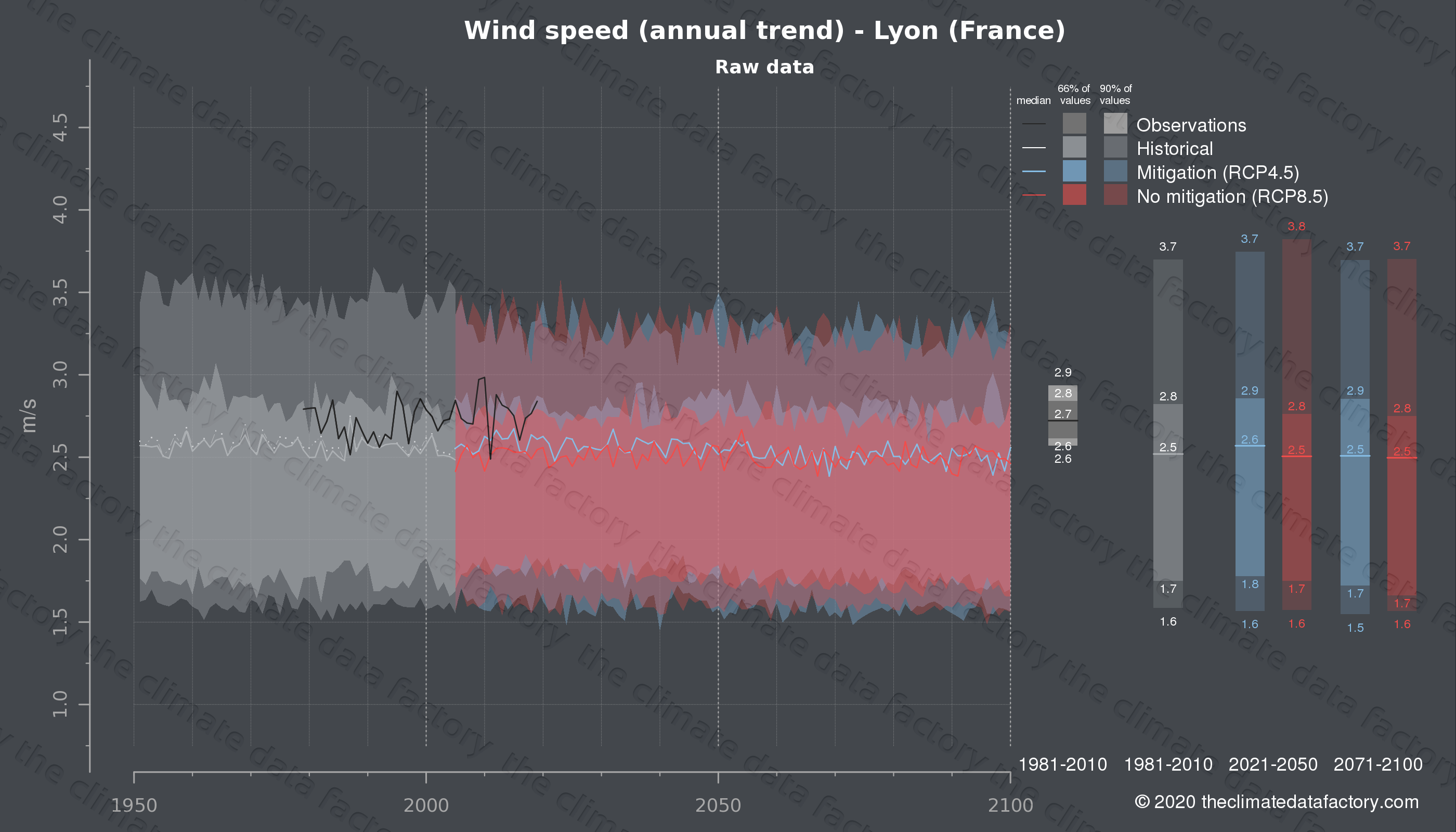 Graphic of projected wind speed for Lyon (France) under two climate change mitigation policy scenarios (RCP4.5, RCP8.5). Represented climate data are raw data from IPCC models. https://theclimatedatafactory.com