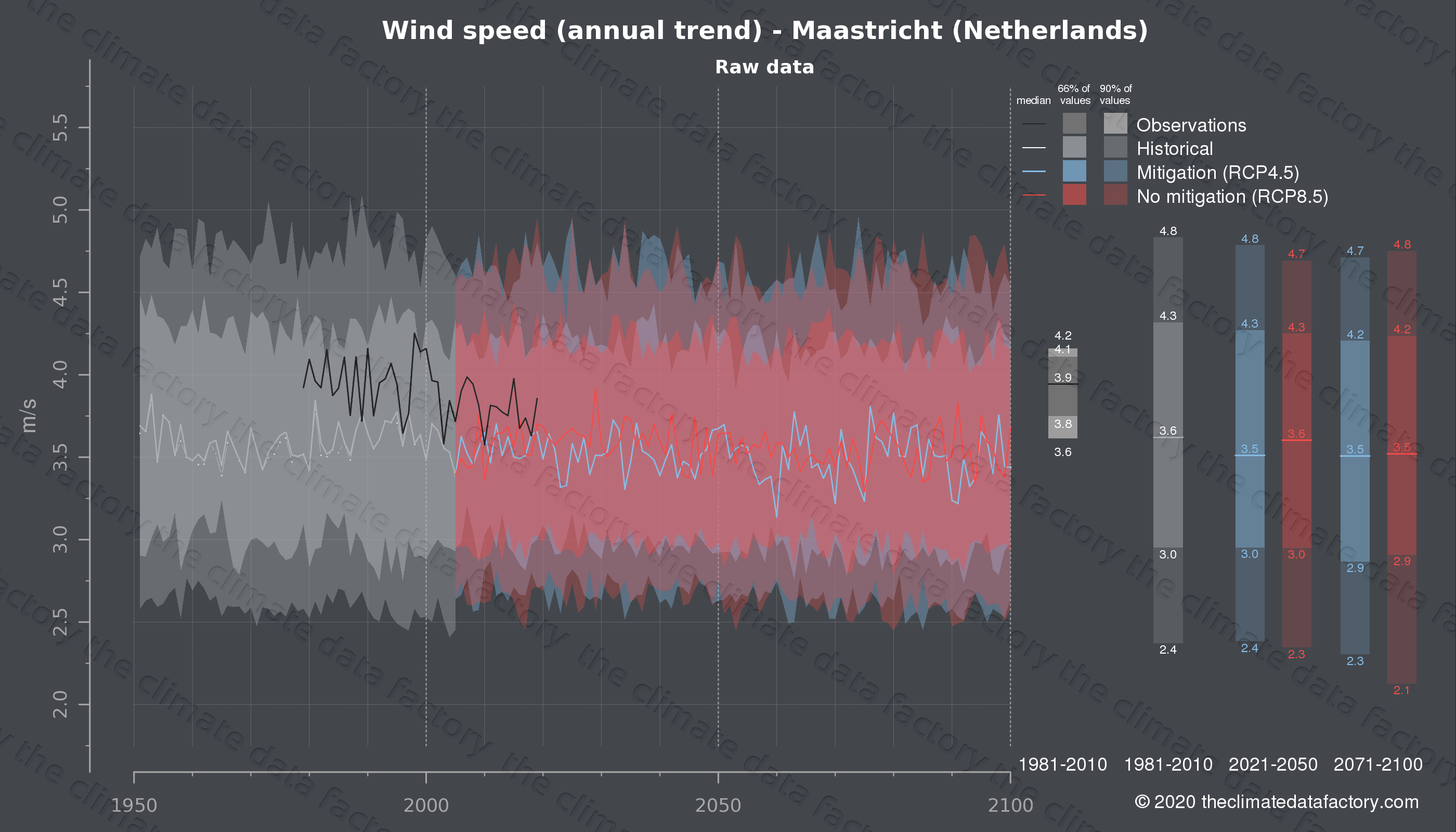Graphic of projected wind speed for Maastricht (Netherlands) under two climate change mitigation policy scenarios (RCP4.5, RCP8.5). Represented climate data are raw data from IPCC models. https://theclimatedatafactory.com