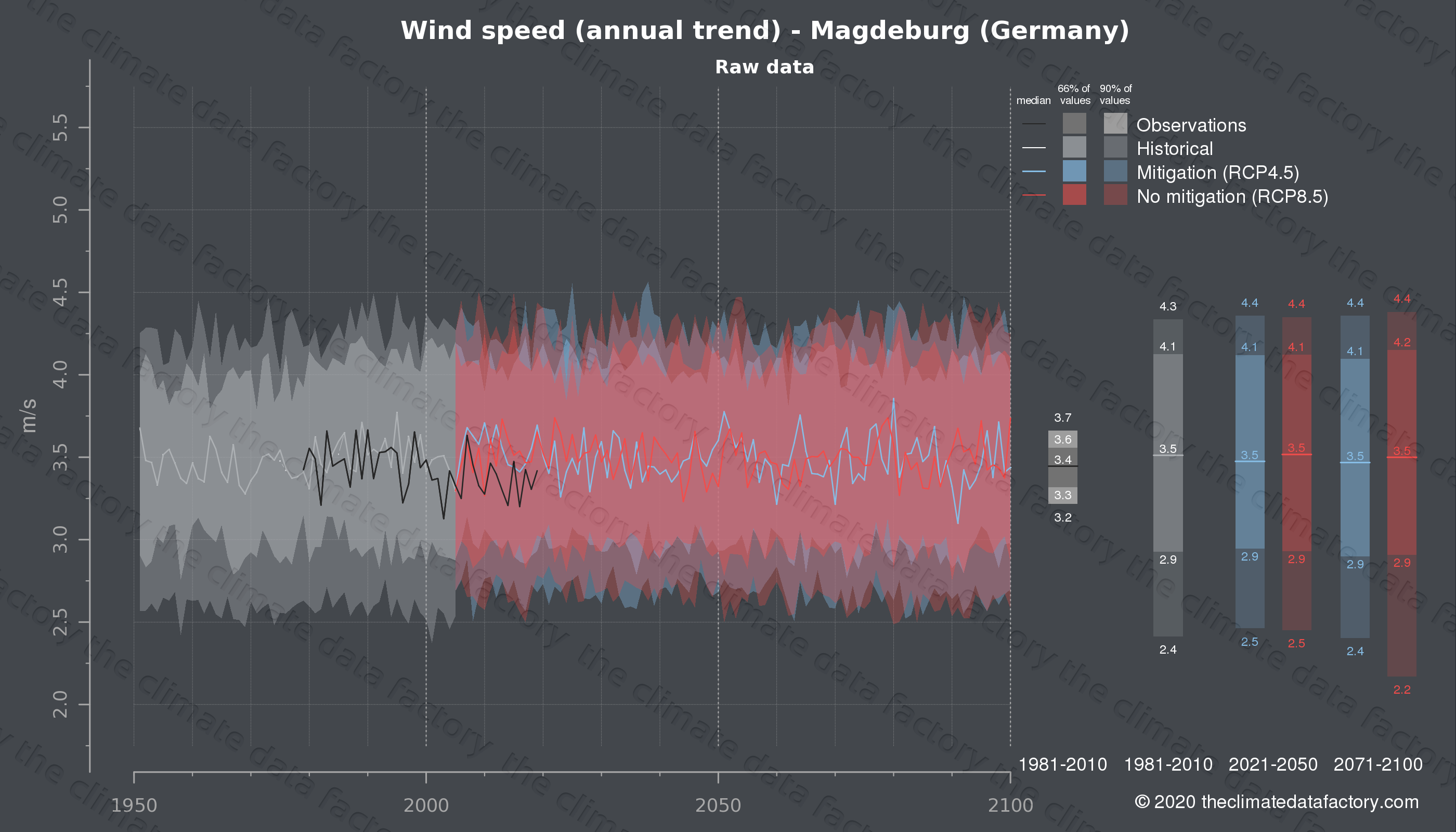 Graphic of projected wind speed for Magdeburg (Germany) under two climate change mitigation policy scenarios (RCP4.5, RCP8.5). Represented climate data are raw data from IPCC models. https://theclimatedatafactory.com