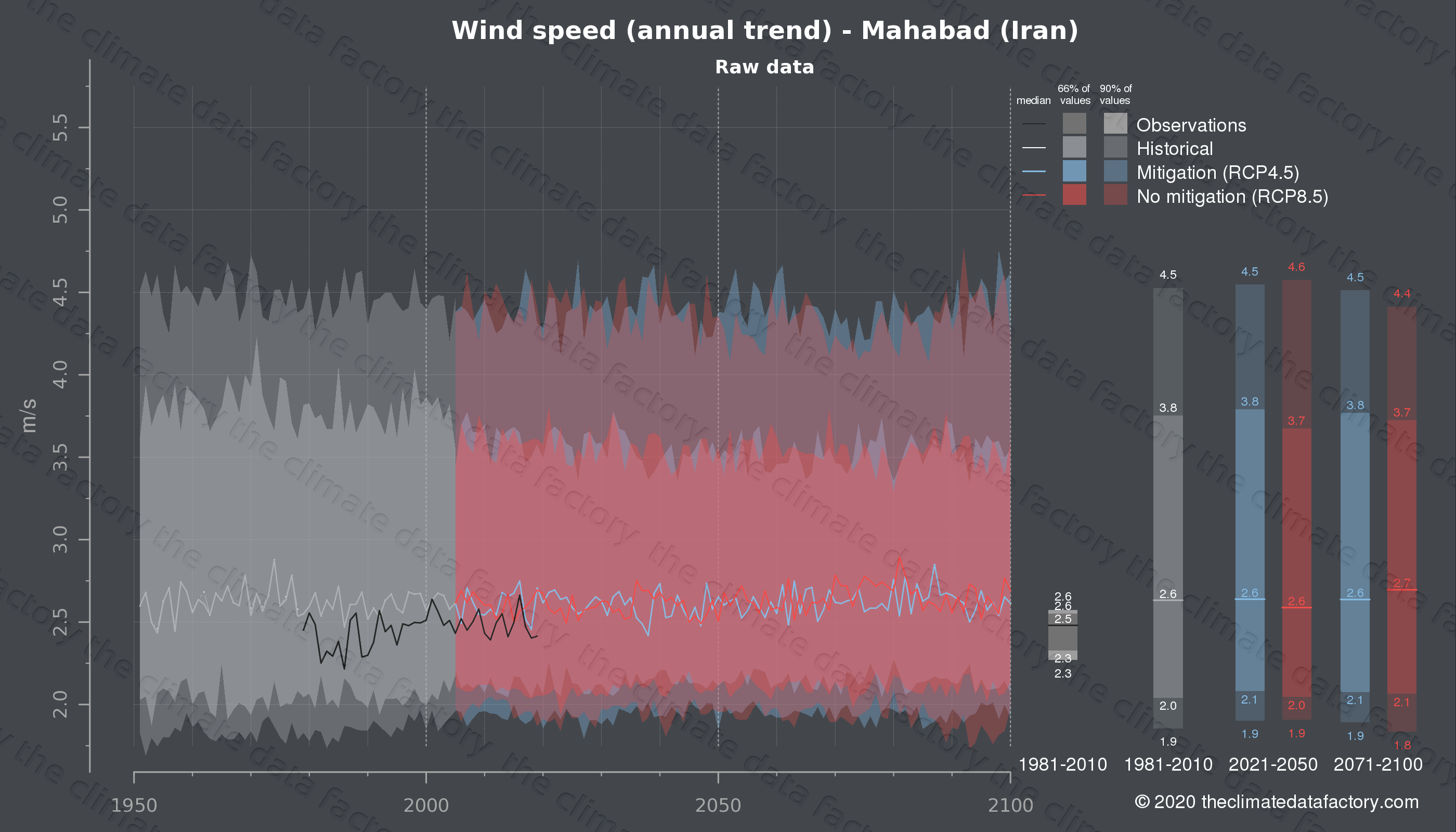 Graphic of projected wind speed for Mahabad (Iran) under two climate change mitigation policy scenarios (RCP4.5, RCP8.5). Represented climate data are raw data from IPCC models. https://theclimatedatafactory.com