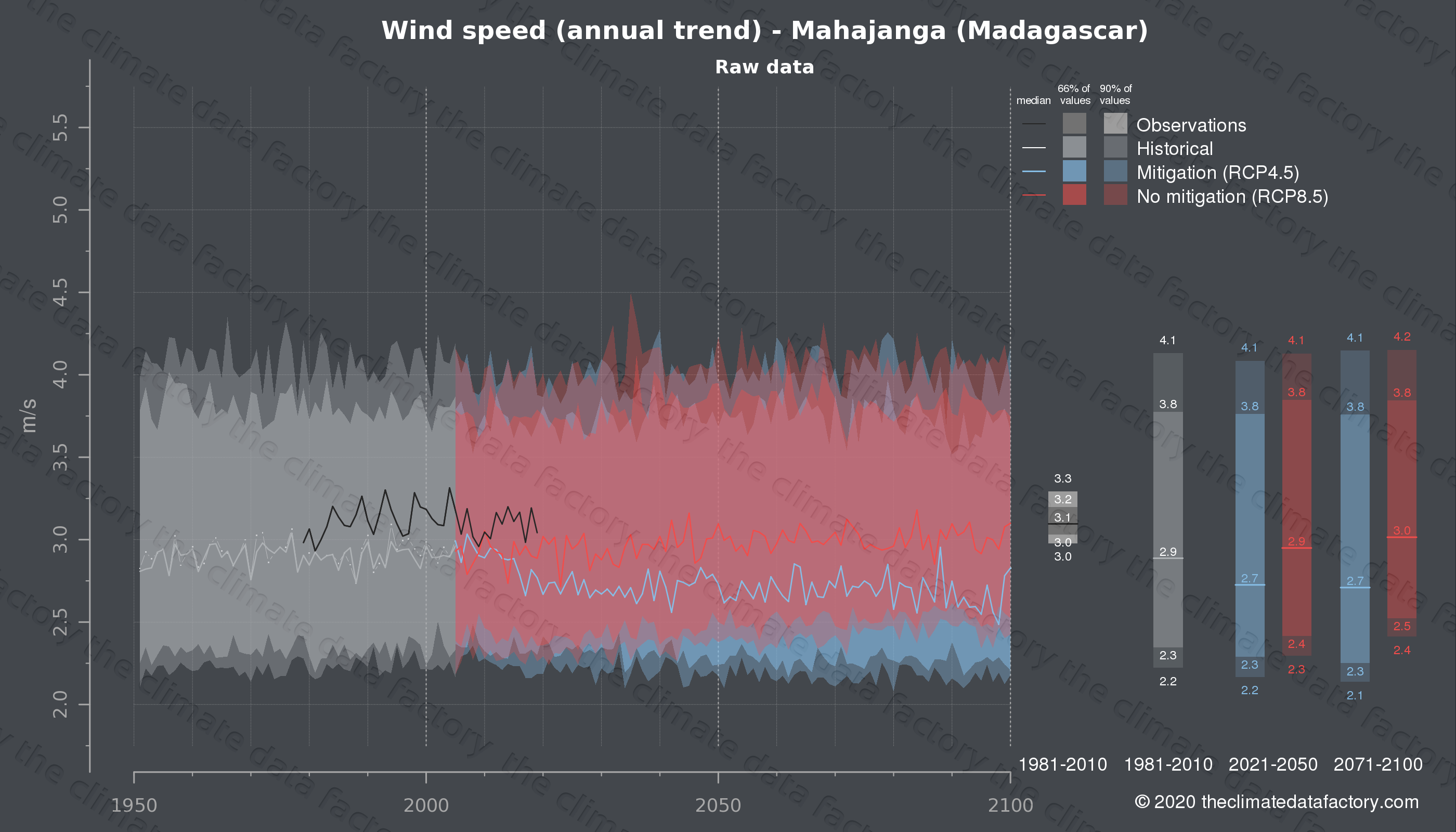Graphic of projected wind speed for Mahajanga (Madagascar) under two climate change mitigation policy scenarios (RCP4.5, RCP8.5). Represented climate data are raw data from IPCC models. https://theclimatedatafactory.com