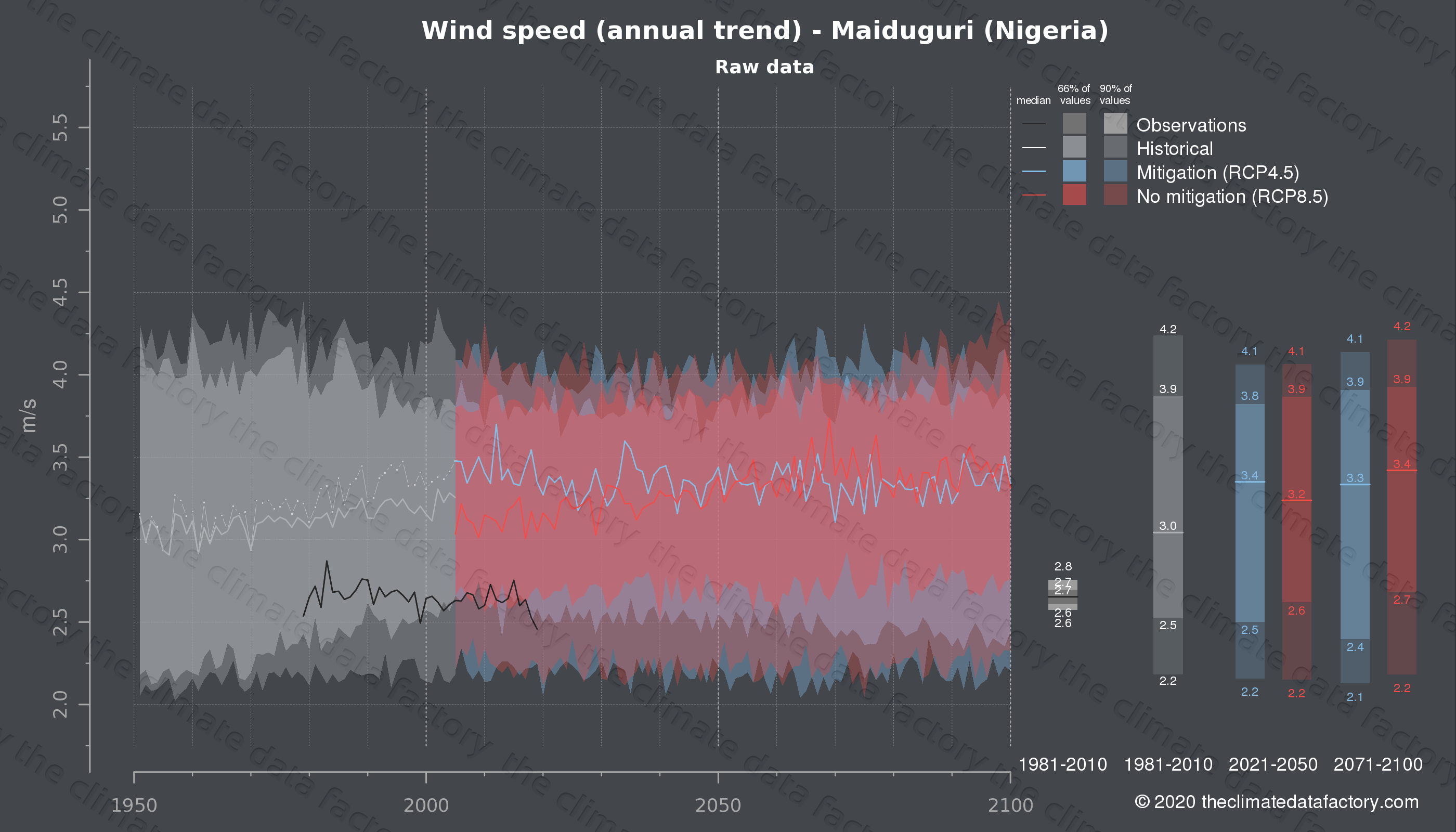 Graphic of projected wind speed for Maiduguri (Nigeria) under two climate change mitigation policy scenarios (RCP4.5, RCP8.5). Represented climate data are raw data from IPCC models. https://theclimatedatafactory.com