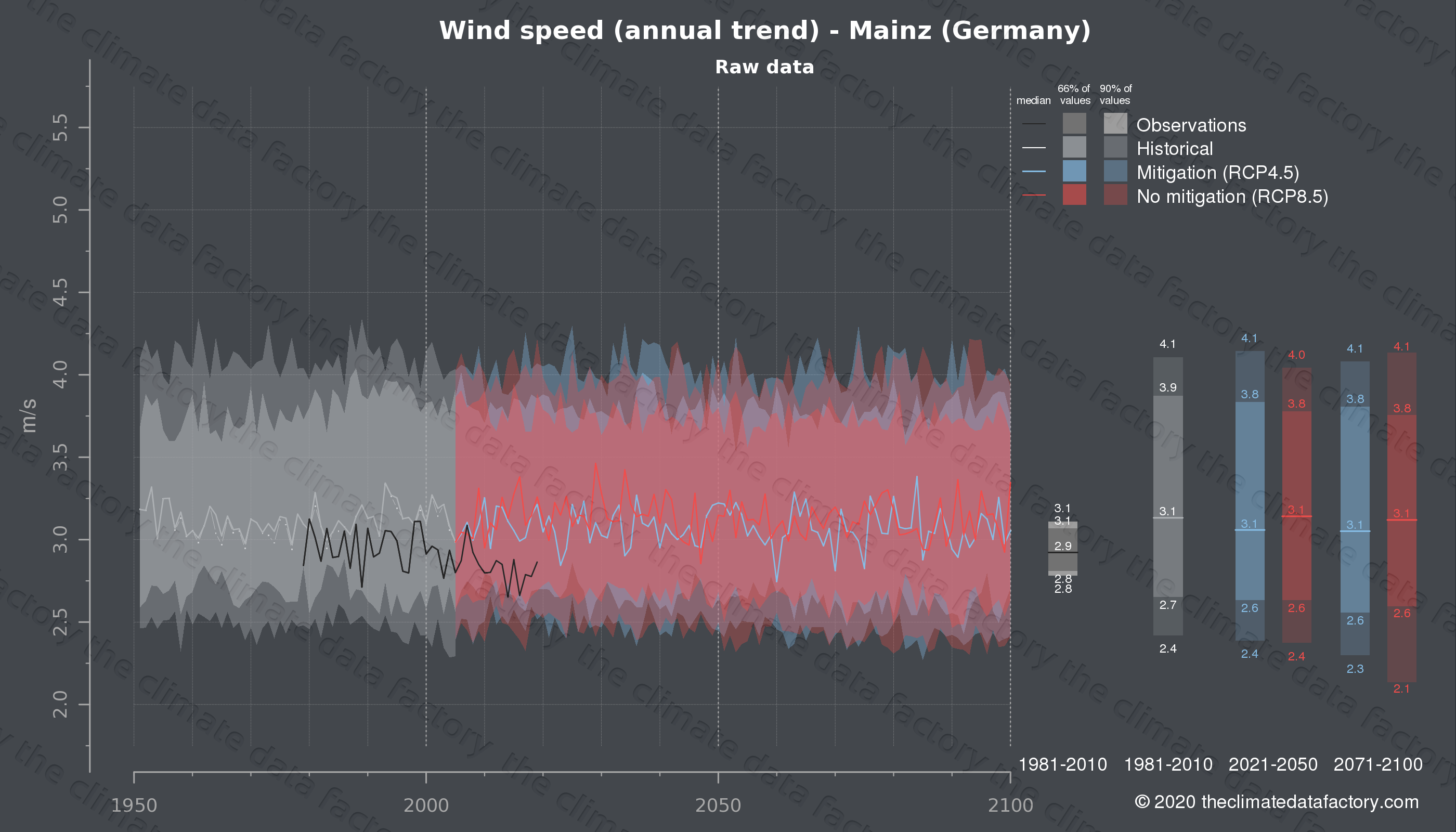 Graphic of projected wind speed for Mainz (Germany) under two climate change mitigation policy scenarios (RCP4.5, RCP8.5). Represented climate data are raw data from IPCC models. https://theclimatedatafactory.com
