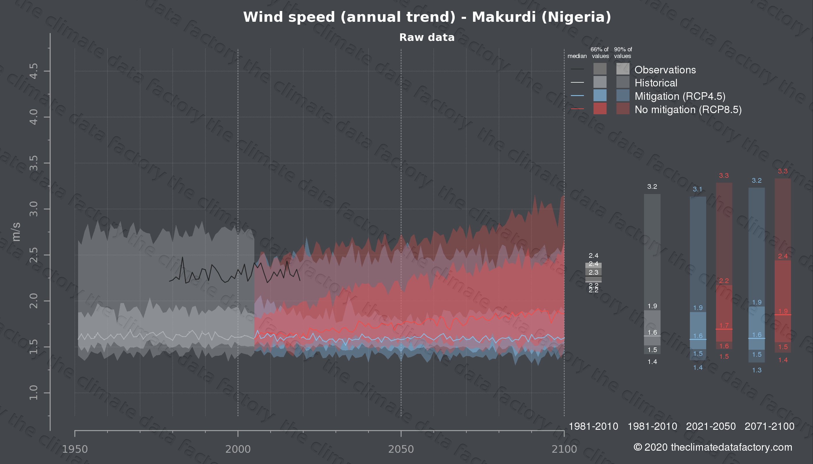 Graphic of projected wind speed for Makurdi (Nigeria) under two climate change mitigation policy scenarios (RCP4.5, RCP8.5). Represented climate data are raw data from IPCC models. https://theclimatedatafactory.com