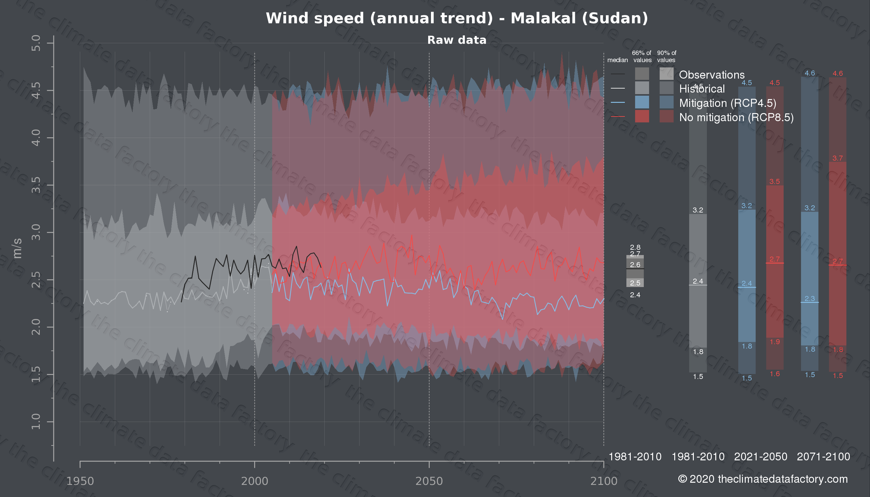 Graphic of projected wind speed for Malakal (Sudan) under two climate change mitigation policy scenarios (RCP4.5, RCP8.5). Represented climate data are raw data from IPCC models. https://theclimatedatafactory.com