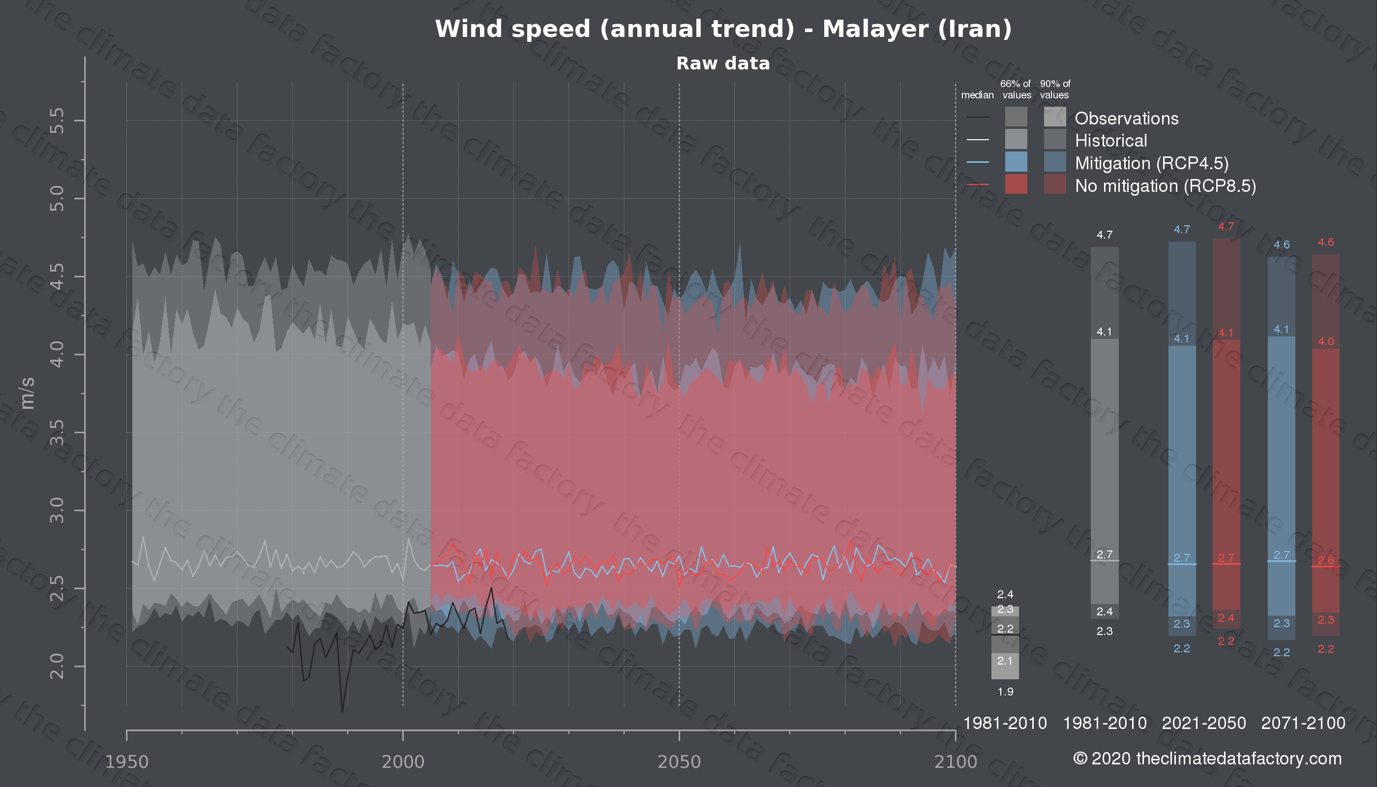 Graphic of projected wind speed for Malayer (Iran) under two climate change mitigation policy scenarios (RCP4.5, RCP8.5). Represented climate data are raw data from IPCC models. https://theclimatedatafactory.com