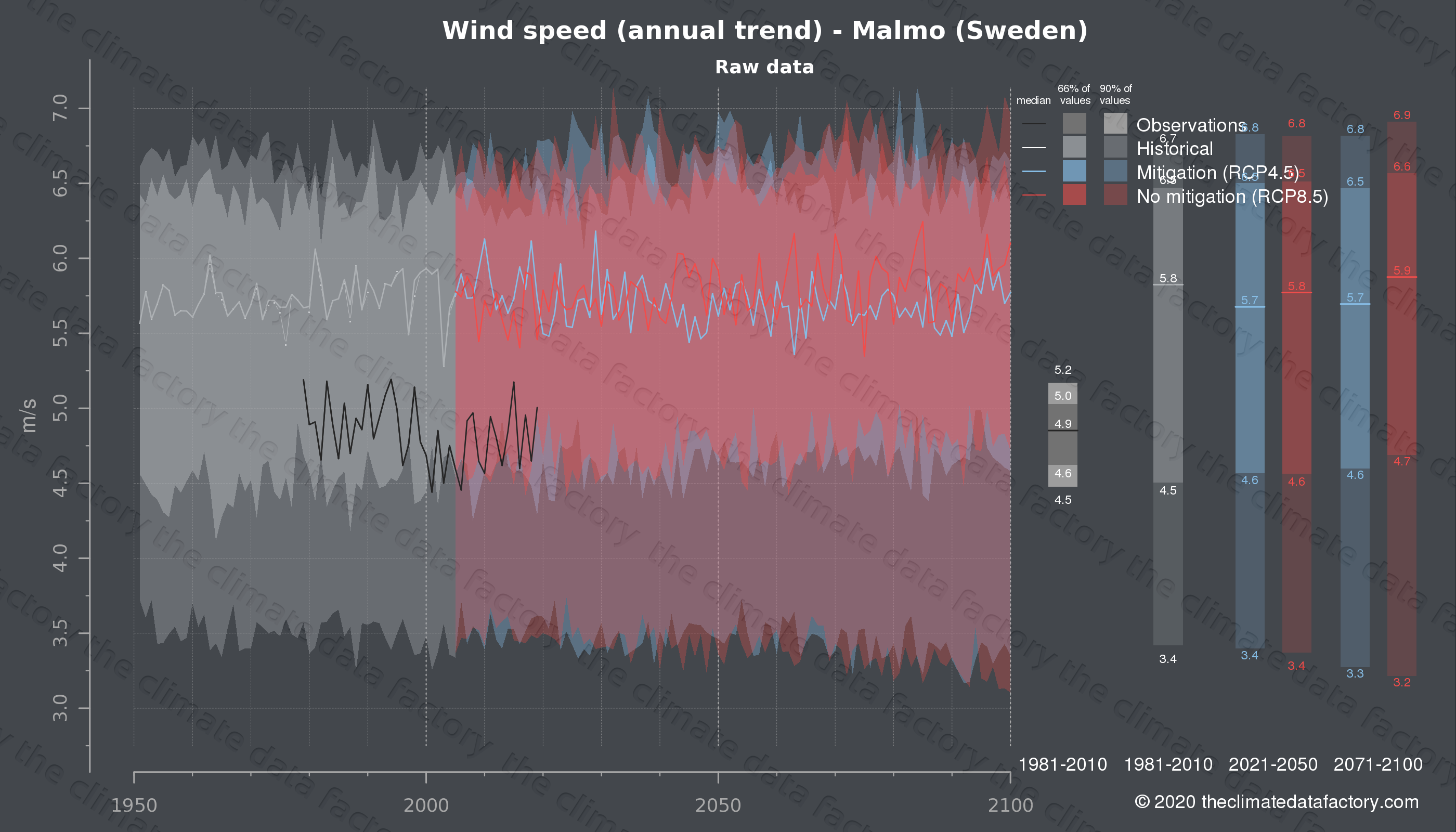 Graphic of projected wind speed for Malmo (Sweden) under two climate change mitigation policy scenarios (RCP4.5, RCP8.5). Represented climate data are raw data from IPCC models. https://theclimatedatafactory.com