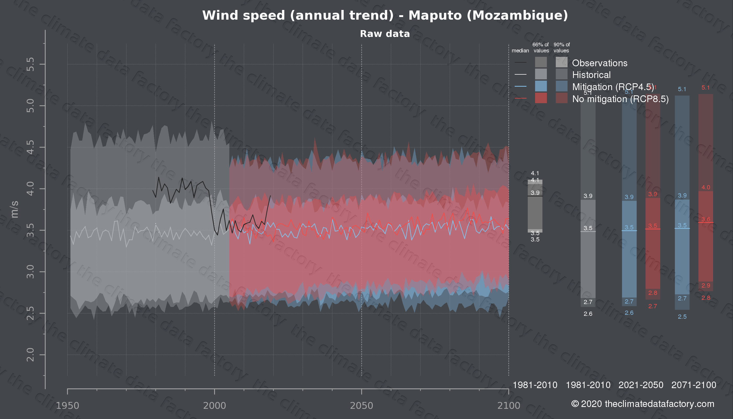 Graphic of projected wind speed for Maputo (Mozambique) under two climate change mitigation policy scenarios (RCP4.5, RCP8.5). Represented climate data are raw data from IPCC models. https://theclimatedatafactory.com