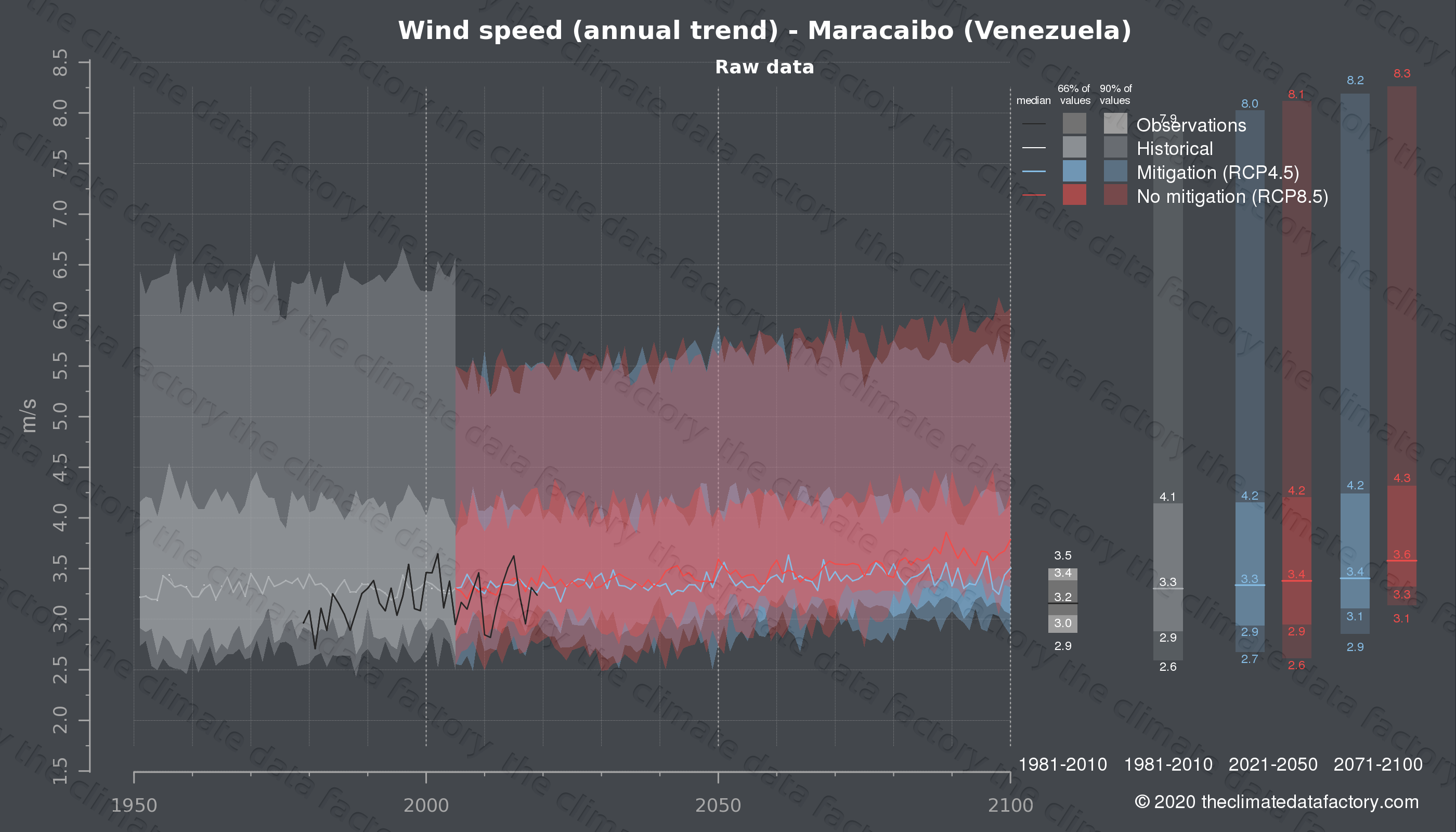 Graphic of projected wind speed for Maracaibo (Venezuela) under two climate change mitigation policy scenarios (RCP4.5, RCP8.5). Represented climate data are raw data from IPCC models. https://theclimatedatafactory.com