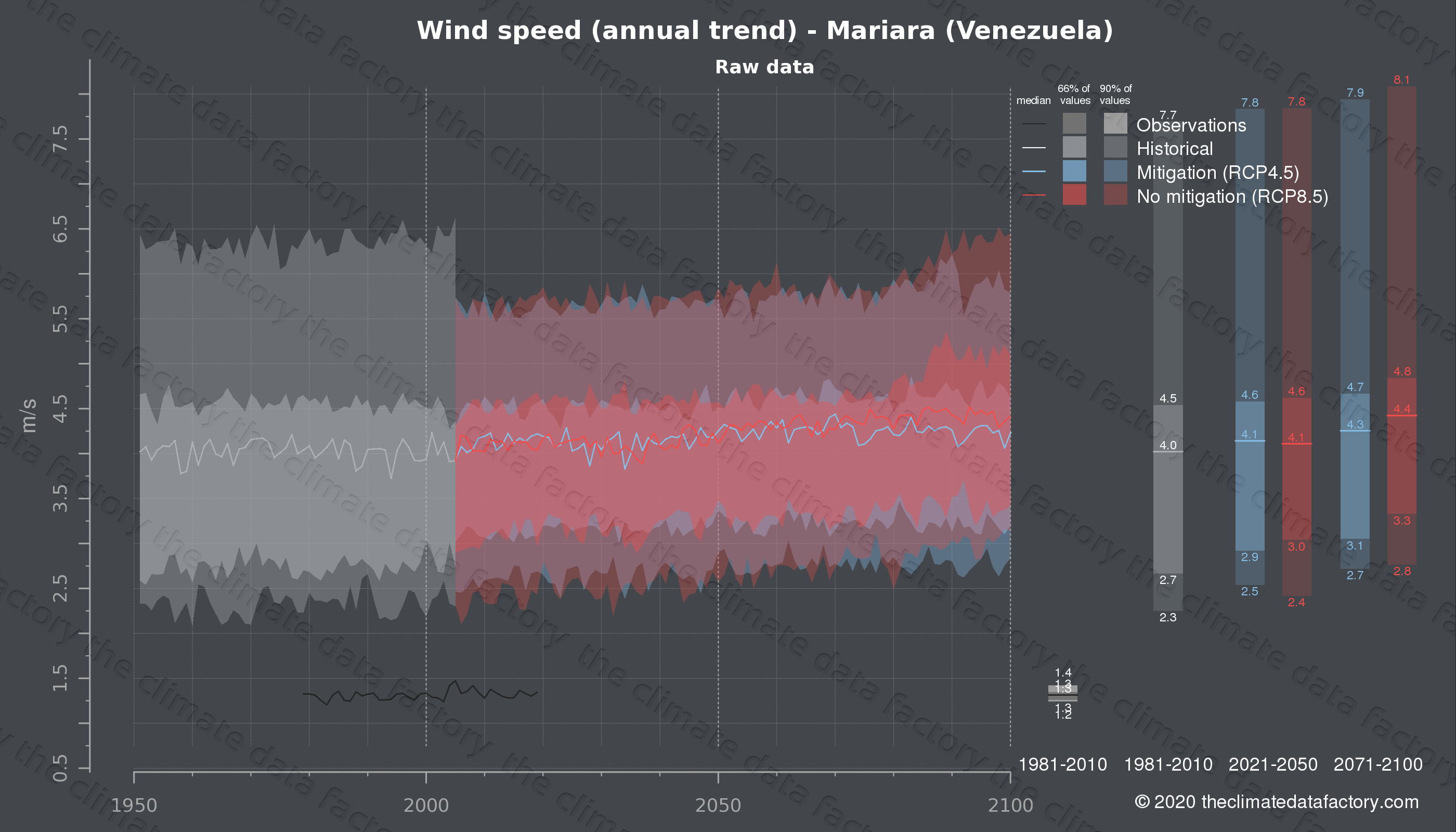 Graphic of projected wind speed for Mariara (Venezuela) under two climate change mitigation policy scenarios (RCP4.5, RCP8.5). Represented climate data are raw data from IPCC models. https://theclimatedatafactory.com