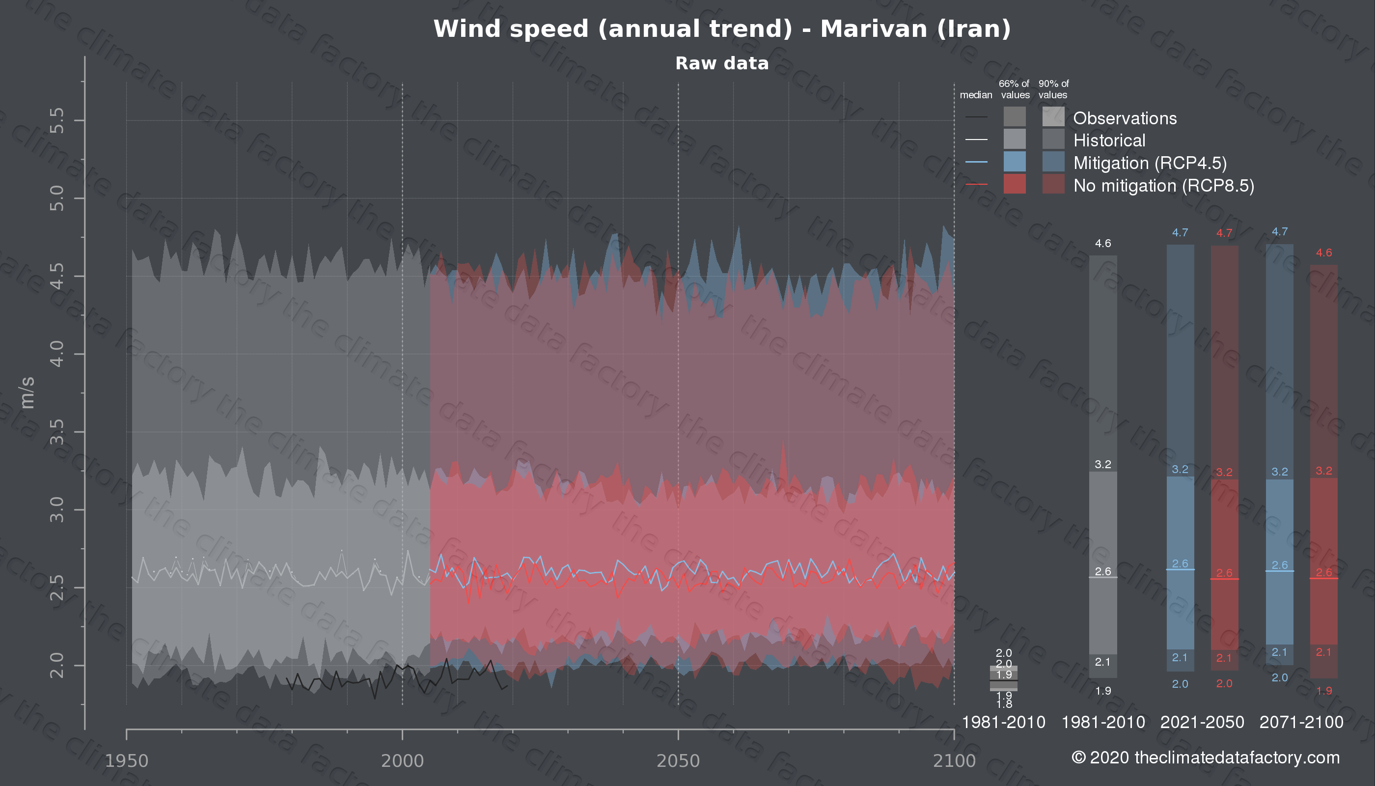 Graphic of projected wind speed for Marivan (Iran) under two climate change mitigation policy scenarios (RCP4.5, RCP8.5). Represented climate data are raw data from IPCC models. https://theclimatedatafactory.com