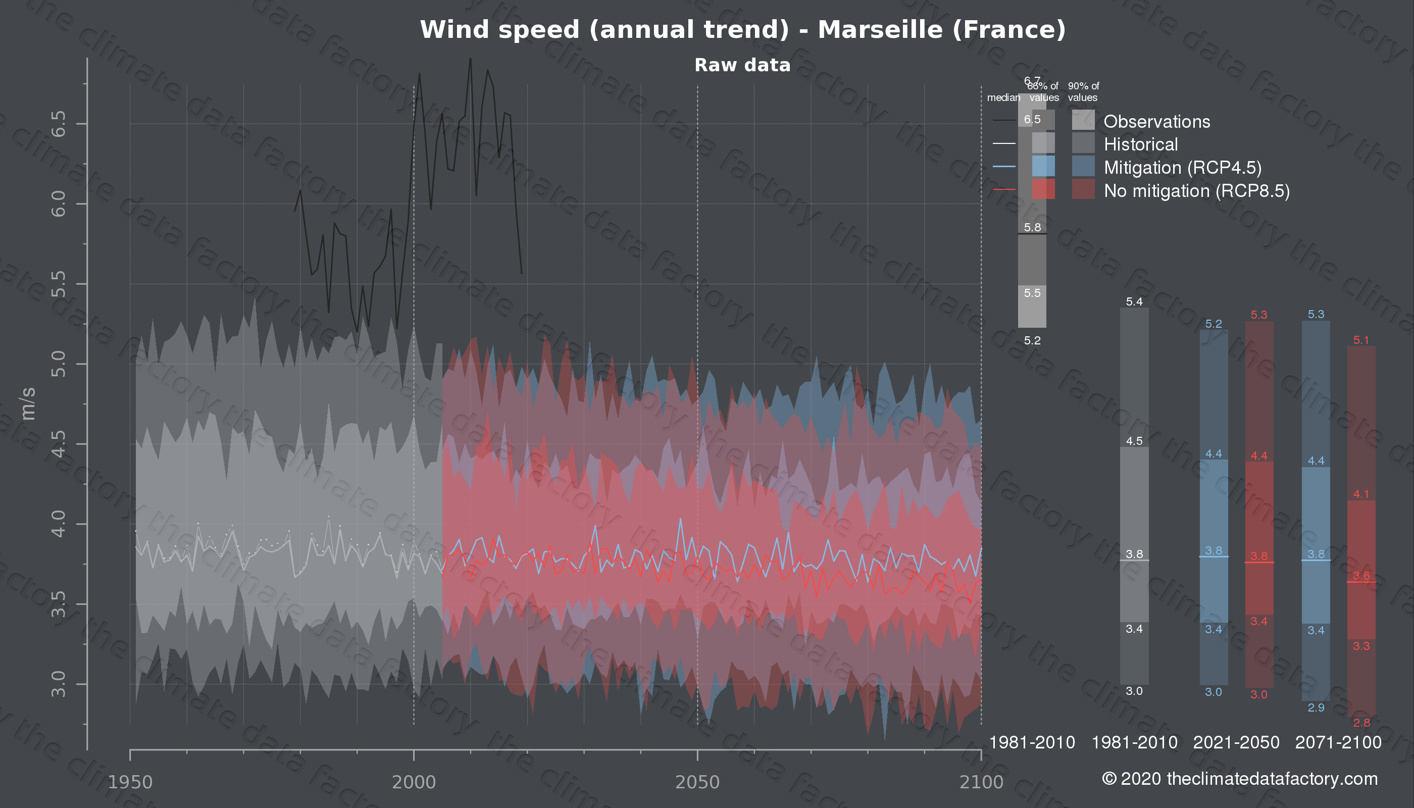 Graphic of projected wind speed for Marseille (France) under two climate change mitigation policy scenarios (RCP4.5, RCP8.5). Represented climate data are raw data from IPCC models. https://theclimatedatafactory.com