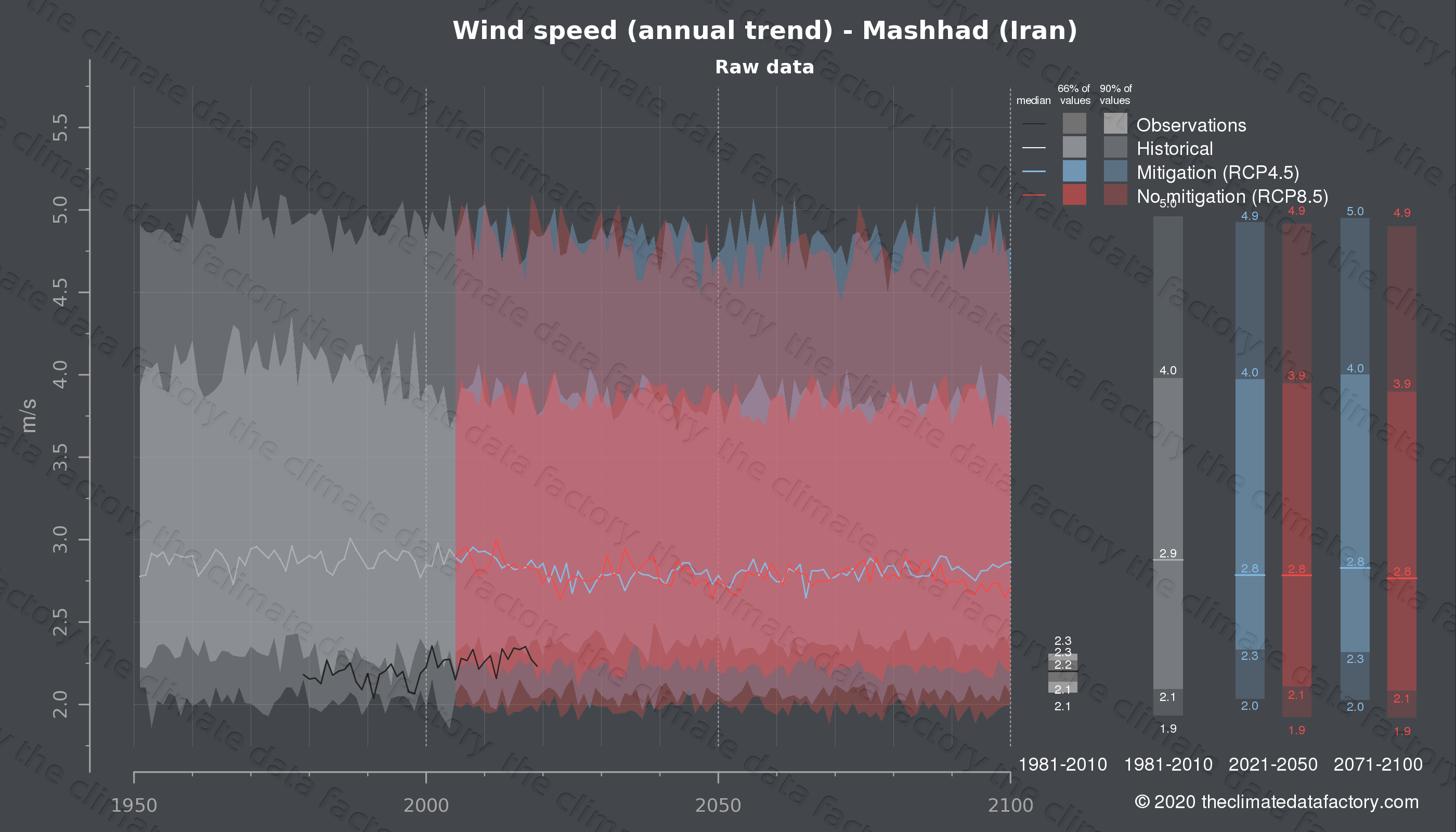 Graphic of projected wind speed for Mashhad (Iran) under two climate change mitigation policy scenarios (RCP4.5, RCP8.5). Represented climate data are raw data from IPCC models. https://theclimatedatafactory.com