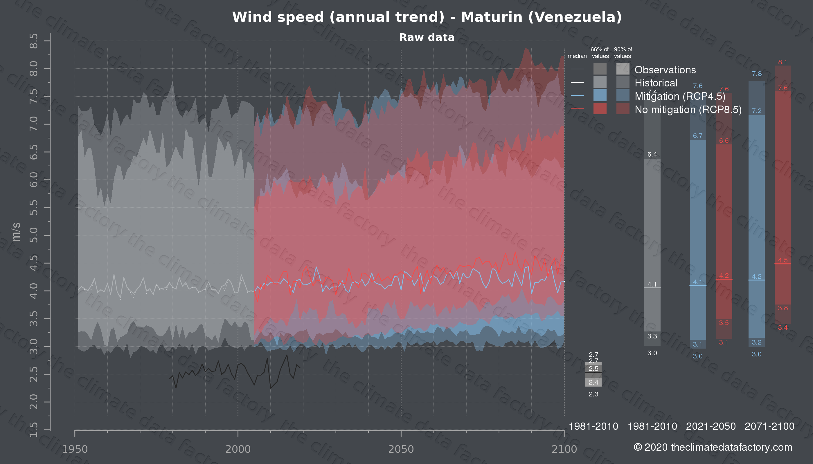 Graphic of projected wind speed for Maturin (Venezuela) under two climate change mitigation policy scenarios (RCP4.5, RCP8.5). Represented climate data are raw data from IPCC models. https://theclimatedatafactory.com