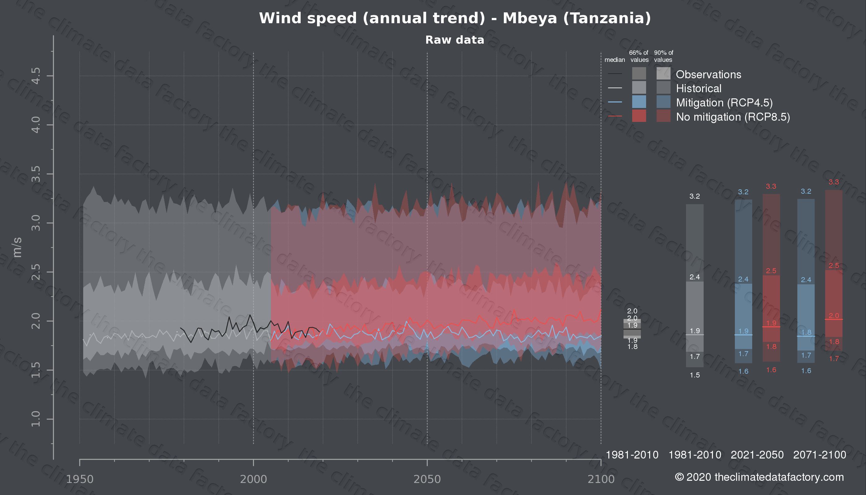 Graphic of projected wind speed for Mbeya (Tanzania) under two climate change mitigation policy scenarios (RCP4.5, RCP8.5). Represented climate data are raw data from IPCC models. https://theclimatedatafactory.com