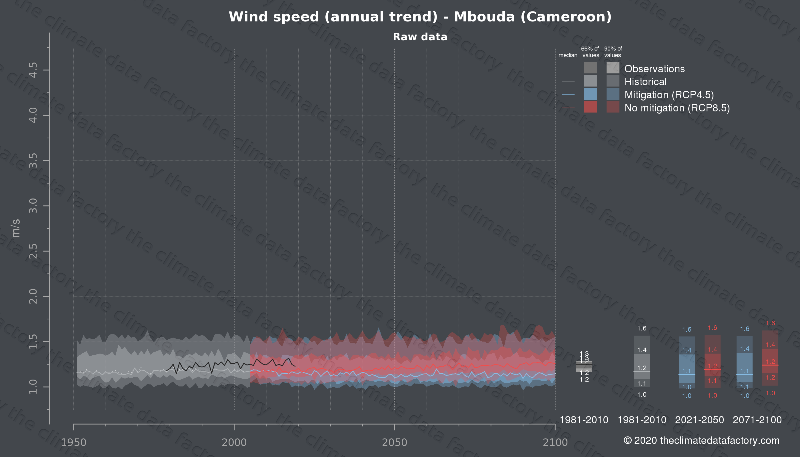 Graphic of projected wind speed for Mbouda (Cameroon) under two climate change mitigation policy scenarios (RCP4.5, RCP8.5). Represented climate data are raw data from IPCC models. https://theclimatedatafactory.com