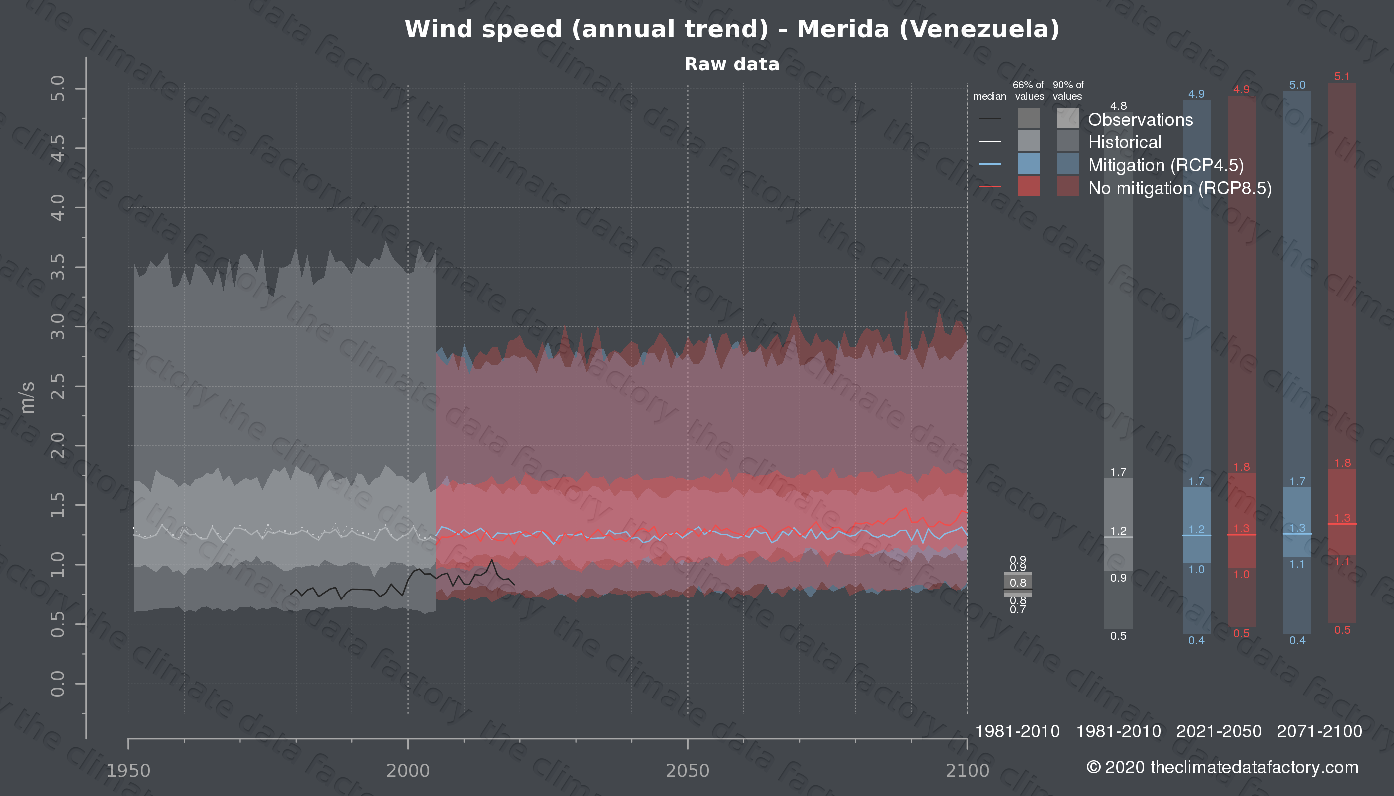 Graphic of projected wind speed for Merida (Venezuela) under two climate change mitigation policy scenarios (RCP4.5, RCP8.5). Represented climate data are raw data from IPCC models. https://theclimatedatafactory.com