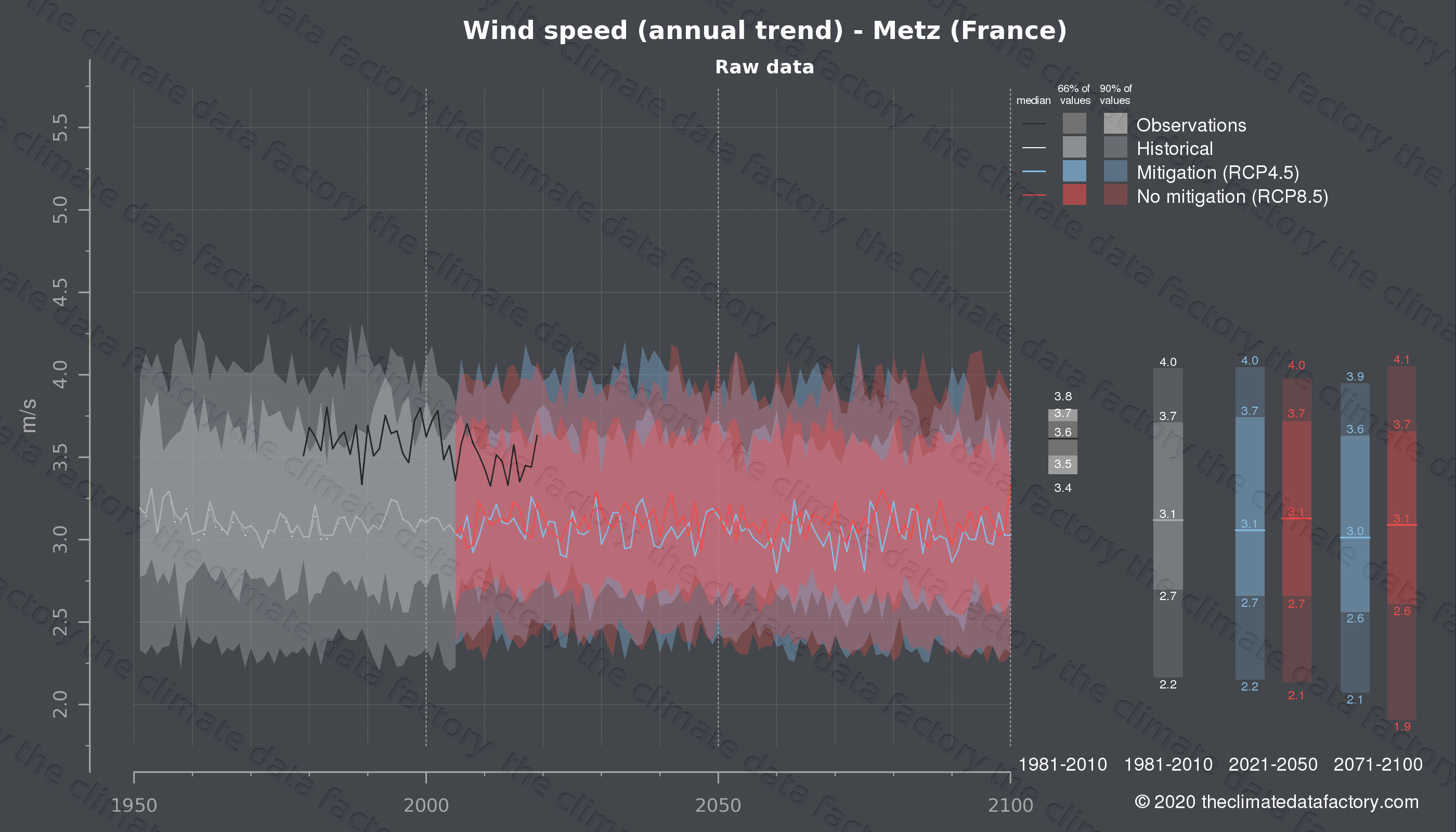 Graphic of projected wind speed for Metz (France) under two climate change mitigation policy scenarios (RCP4.5, RCP8.5). Represented climate data are raw data from IPCC models. https://theclimatedatafactory.com