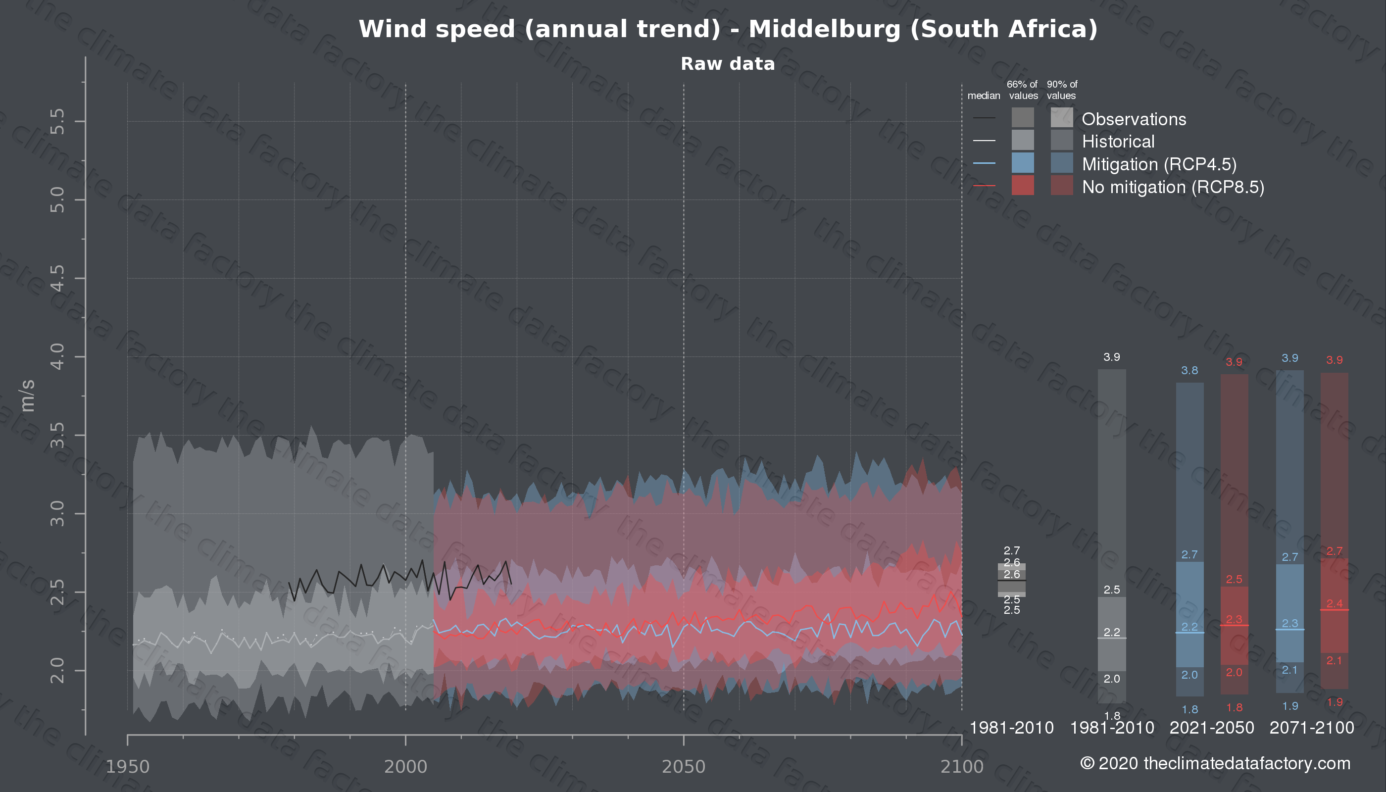 Graphic of projected wind speed for Middelburg (South Africa) under two climate change mitigation policy scenarios (RCP4.5, RCP8.5). Represented climate data are raw data from IPCC models. https://theclimatedatafactory.com