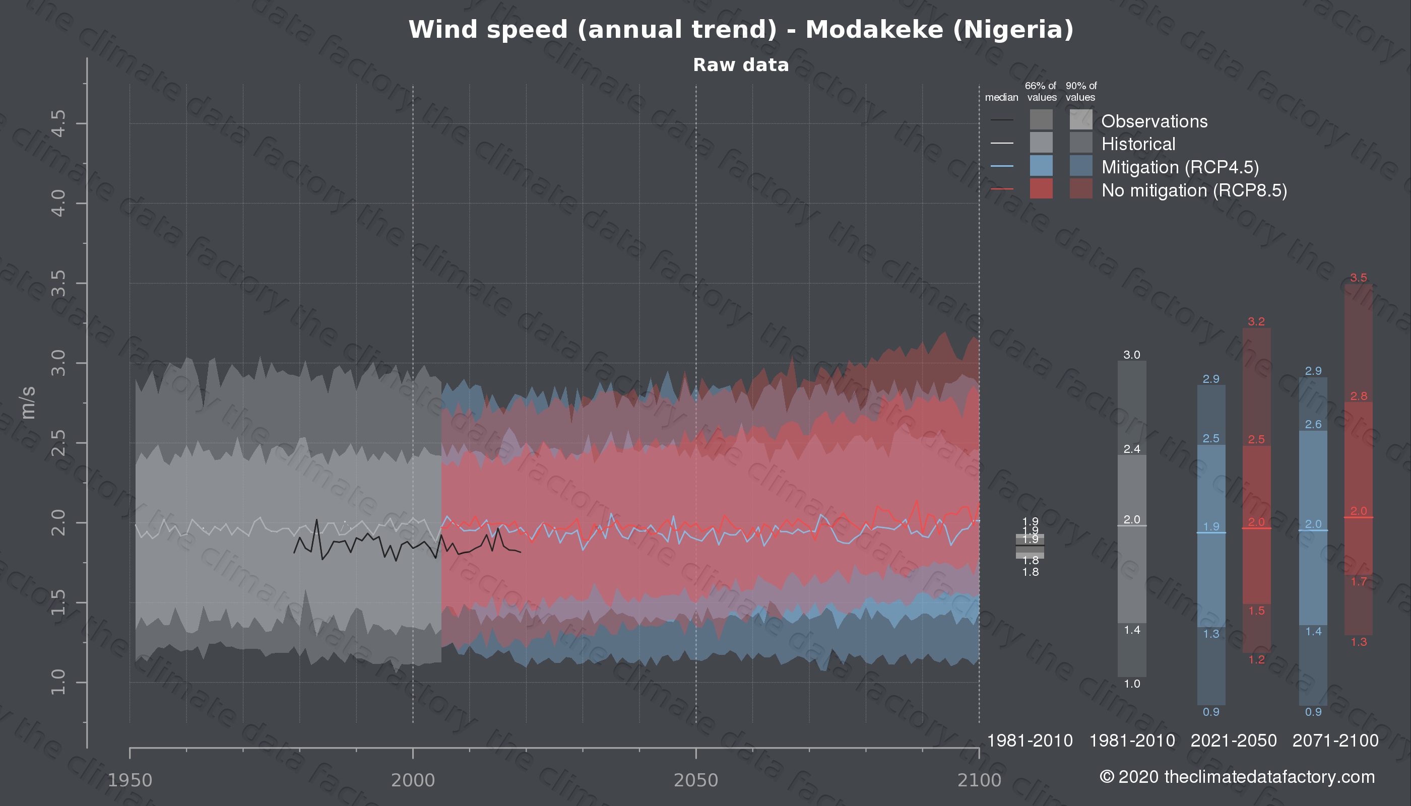 Graphic of projected wind speed for Modakeke (Nigeria) under two climate change mitigation policy scenarios (RCP4.5, RCP8.5). Represented climate data are raw data from IPCC models. https://theclimatedatafactory.com