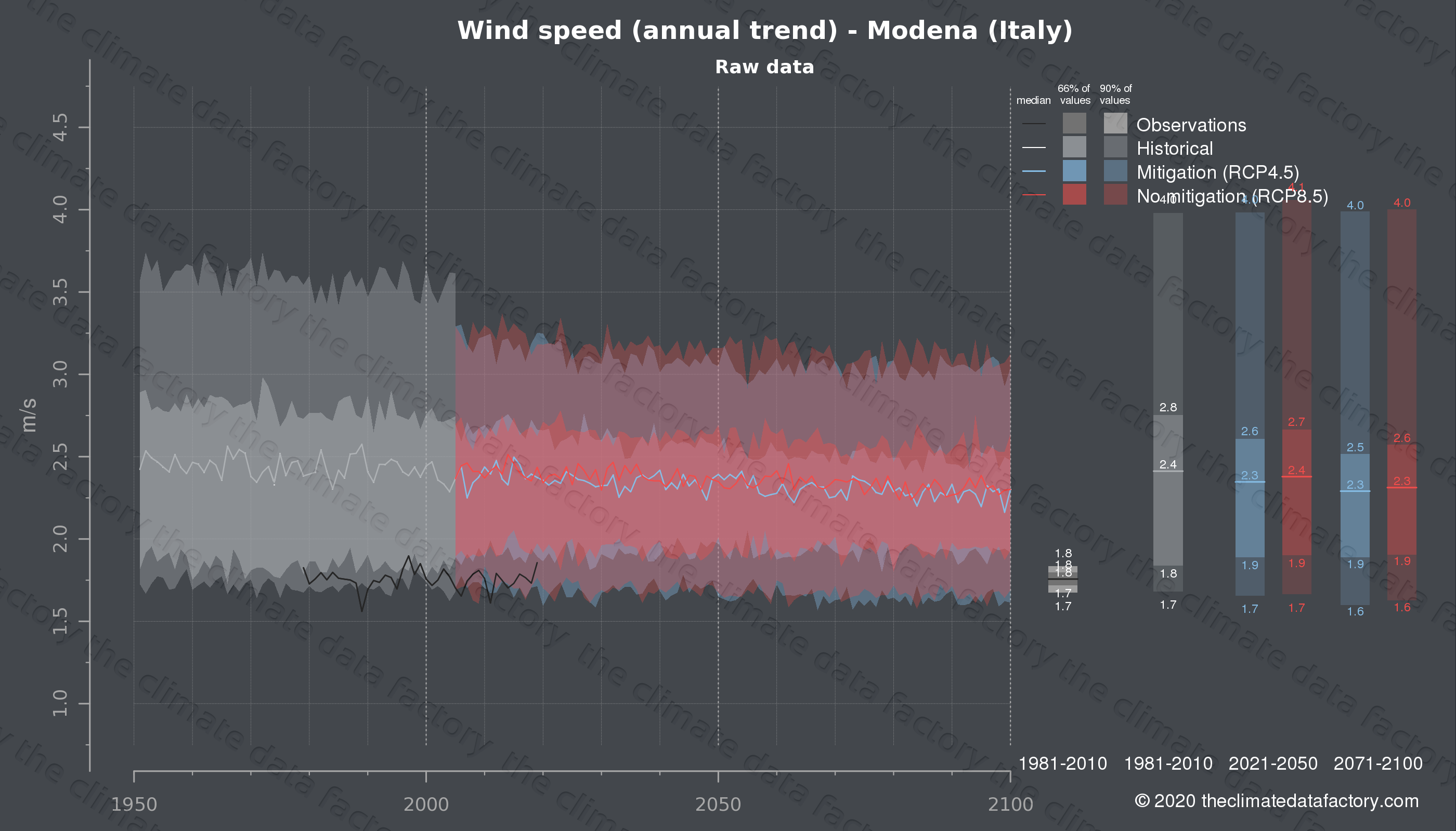 Graphic of projected wind speed for Modena (Italy) under two climate change mitigation policy scenarios (RCP4.5, RCP8.5). Represented climate data are raw data from IPCC models. https://theclimatedatafactory.com