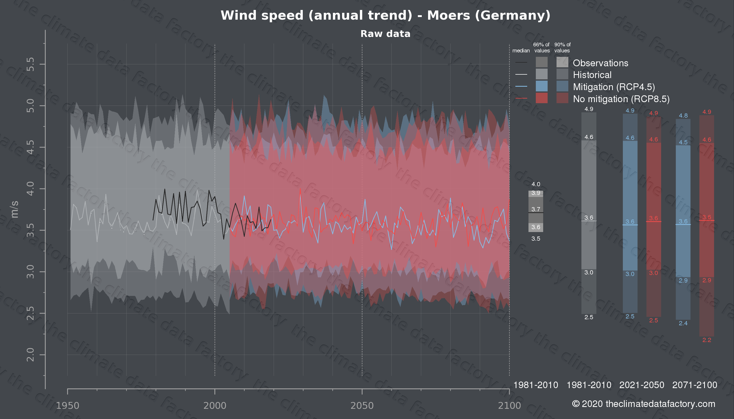 Graphic of projected wind speed for Moers (Germany) under two climate change mitigation policy scenarios (RCP4.5, RCP8.5). Represented climate data are raw data from IPCC models. https://theclimatedatafactory.com