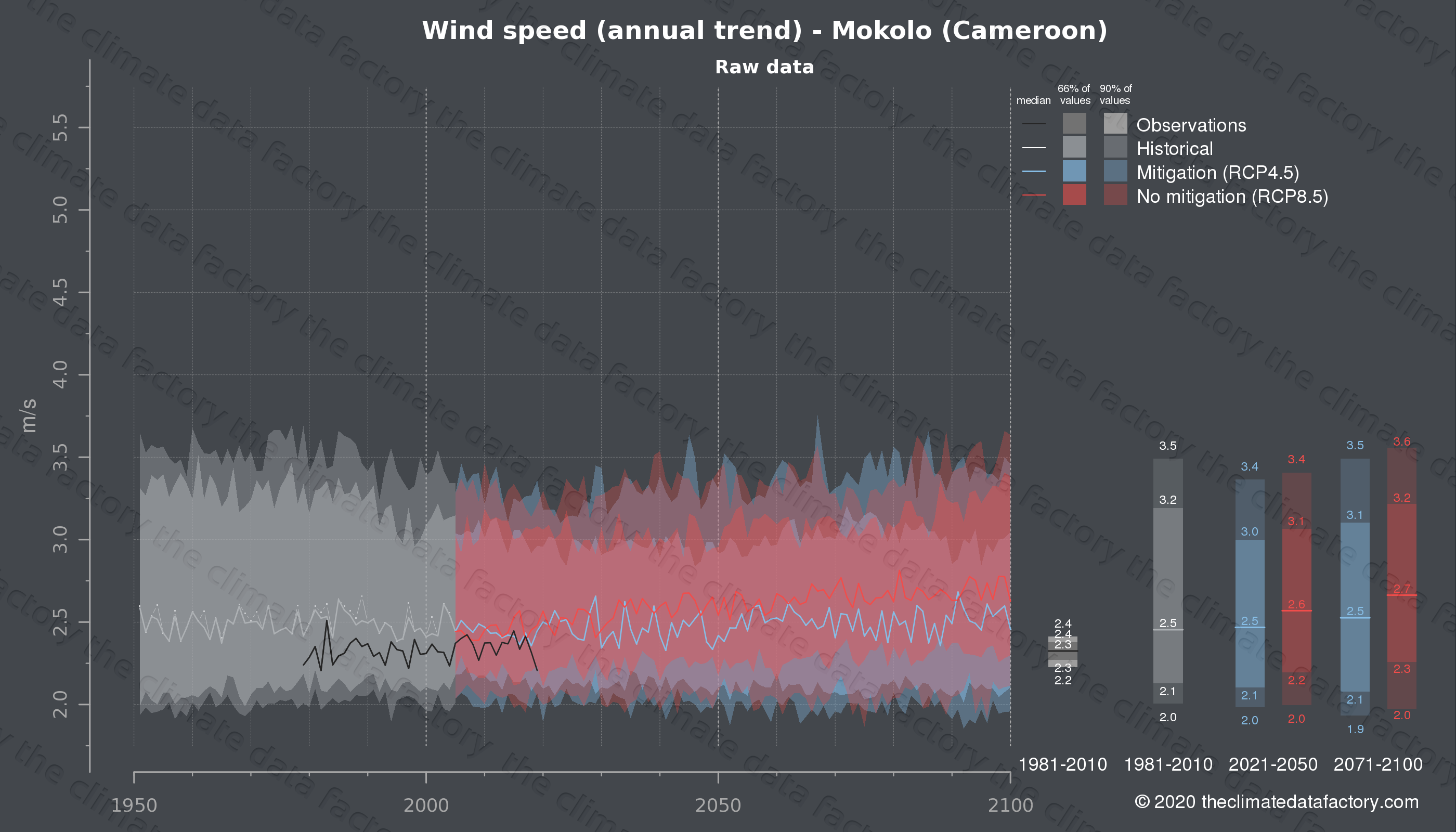Graphic of projected wind speed for Mokolo (Cameroon) under two climate change mitigation policy scenarios (RCP4.5, RCP8.5). Represented climate data are raw data from IPCC models. https://theclimatedatafactory.com