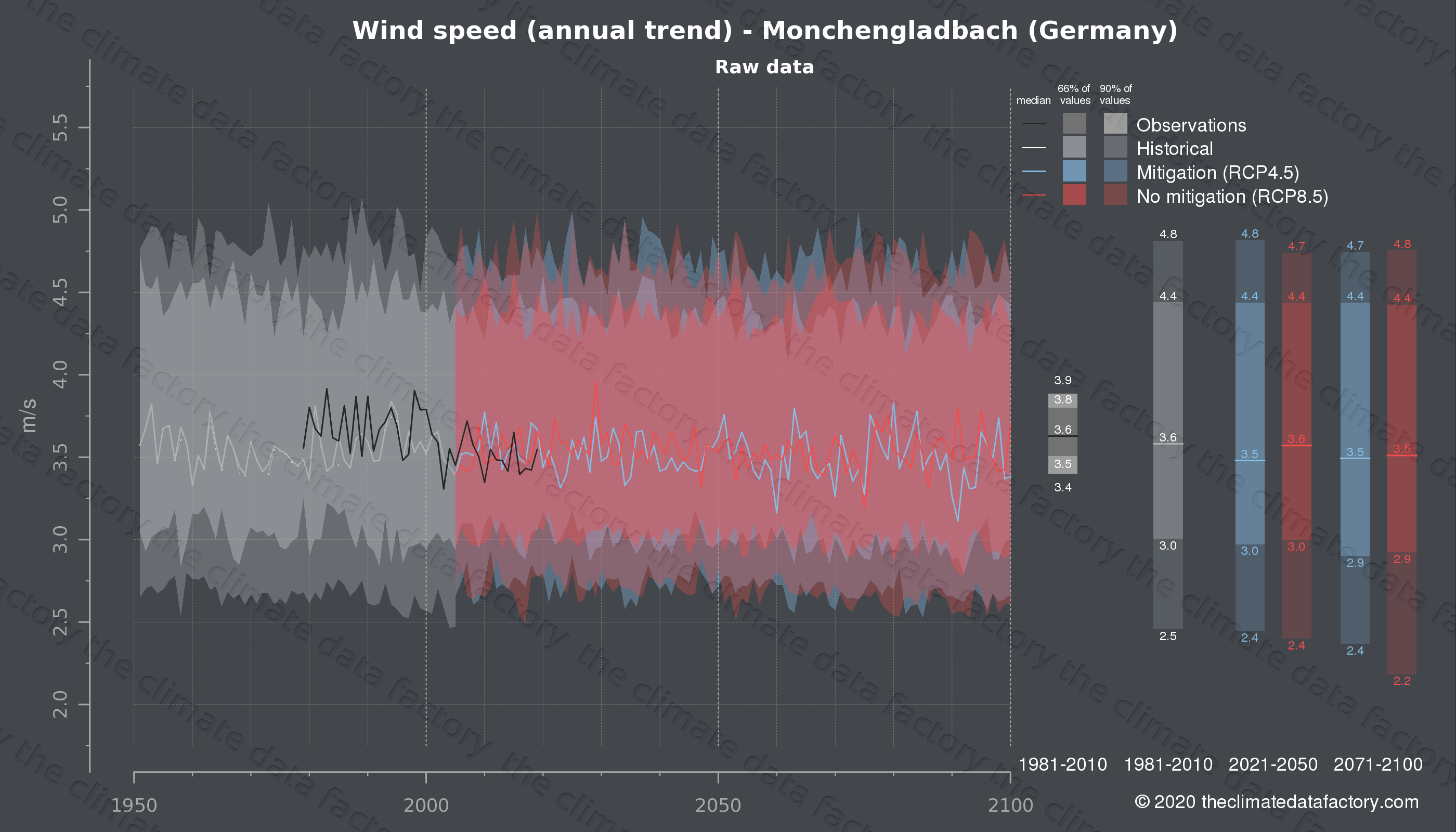 Graphic of projected wind speed for Monchengladbach (Germany) under two climate change mitigation policy scenarios (RCP4.5, RCP8.5). Represented climate data are raw data from IPCC models. https://theclimatedatafactory.com