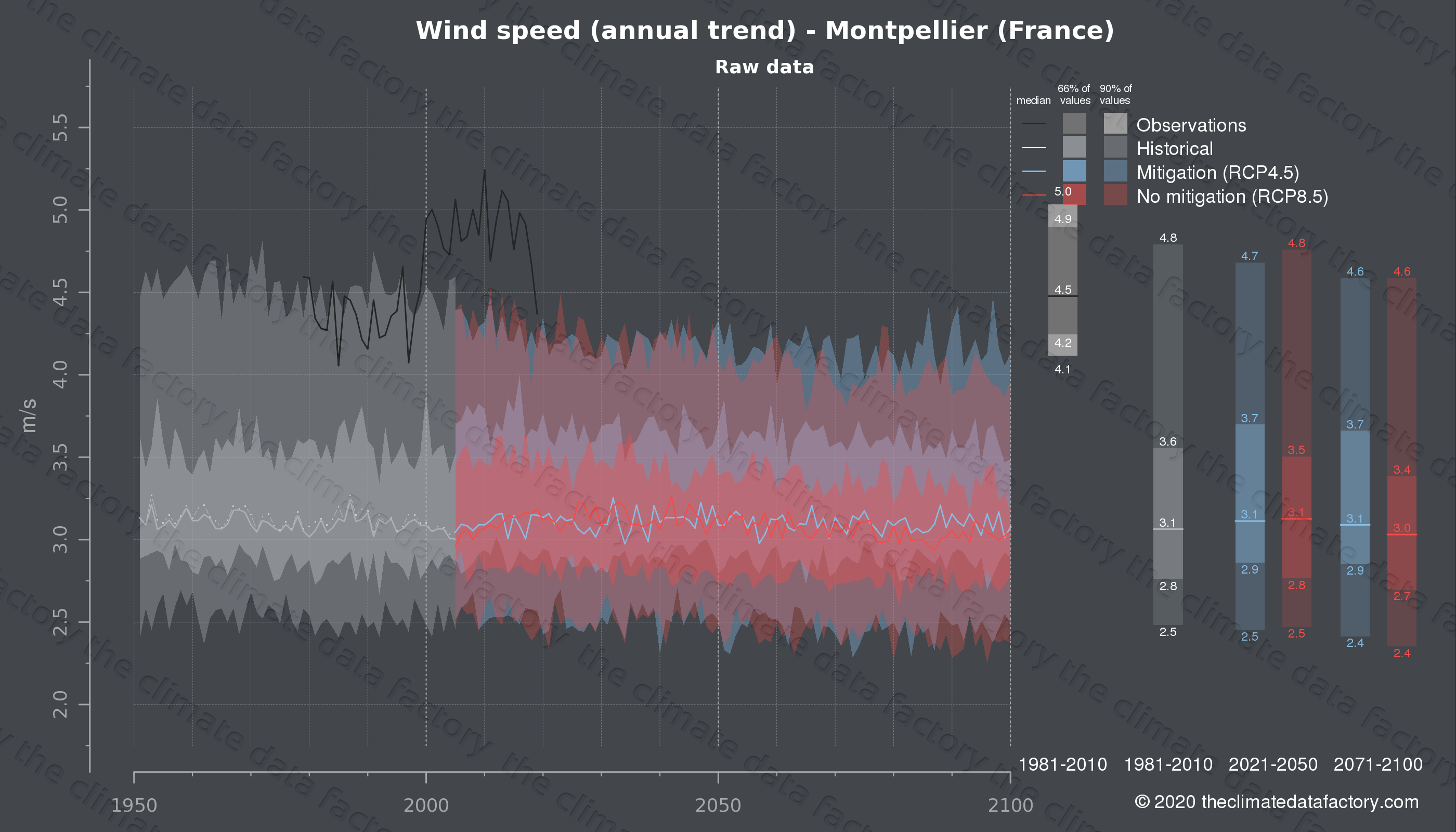 Graphic of projected wind speed for Montpellier (France) under two climate change mitigation policy scenarios (RCP4.5, RCP8.5). Represented climate data are raw data from IPCC models. https://theclimatedatafactory.com