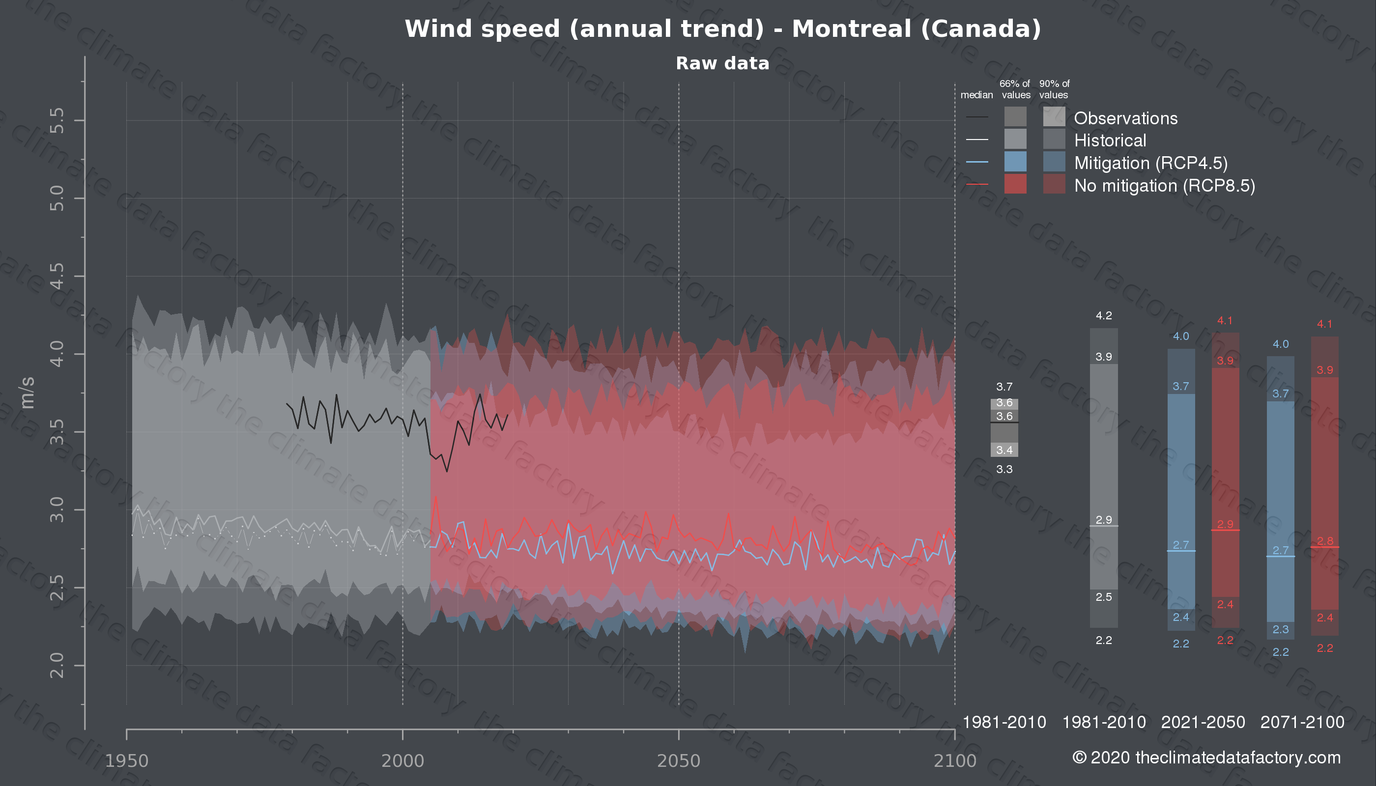 Graphic of projected wind speed for Montreal (Canada) under two climate change mitigation policy scenarios (RCP4.5, RCP8.5). Represented climate data are raw data from IPCC models. https://theclimatedatafactory.com