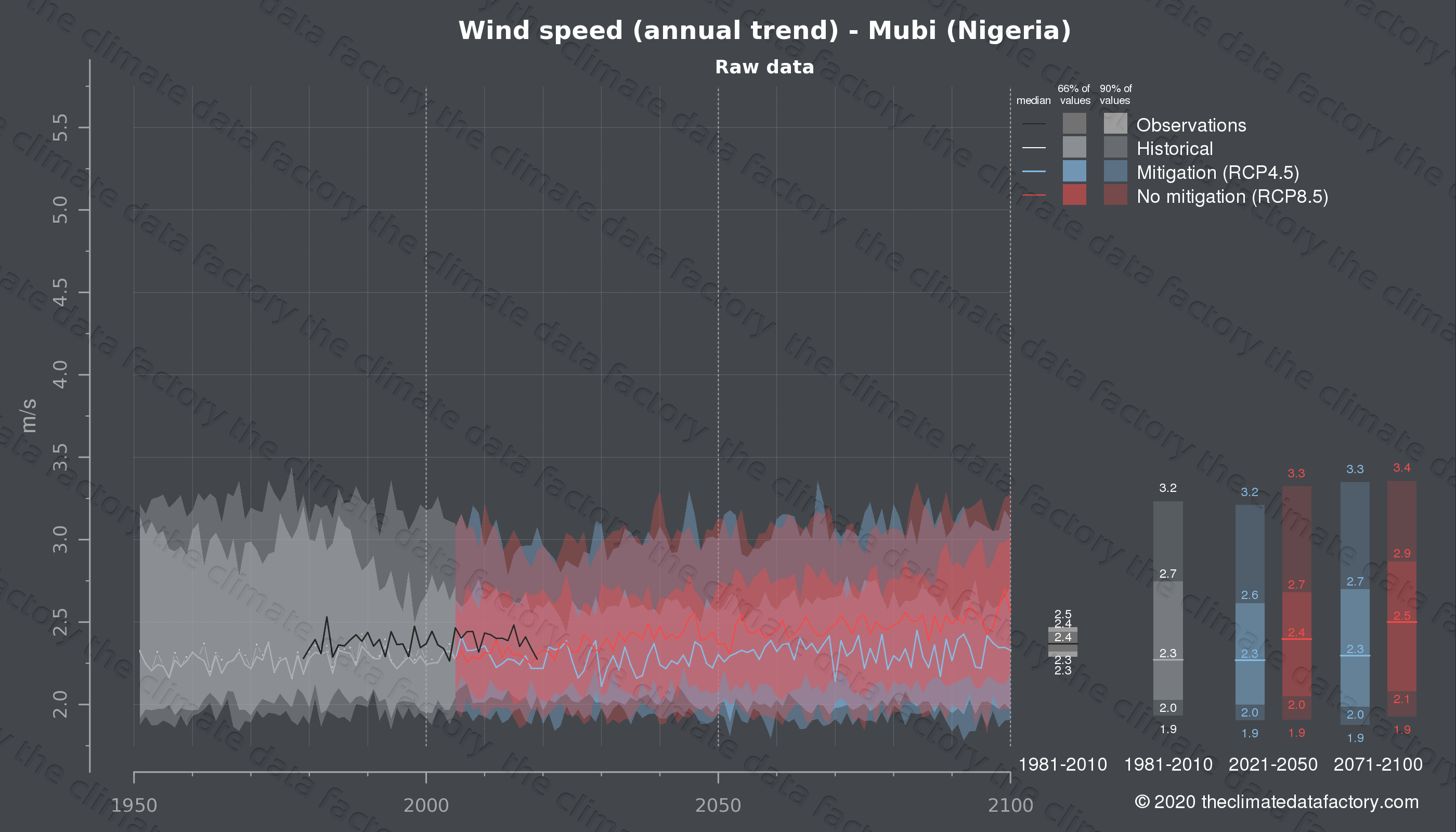 Graphic of projected wind speed for Mubi (Nigeria) under two climate change mitigation policy scenarios (RCP4.5, RCP8.5). Represented climate data are raw data from IPCC models. https://theclimatedatafactory.com