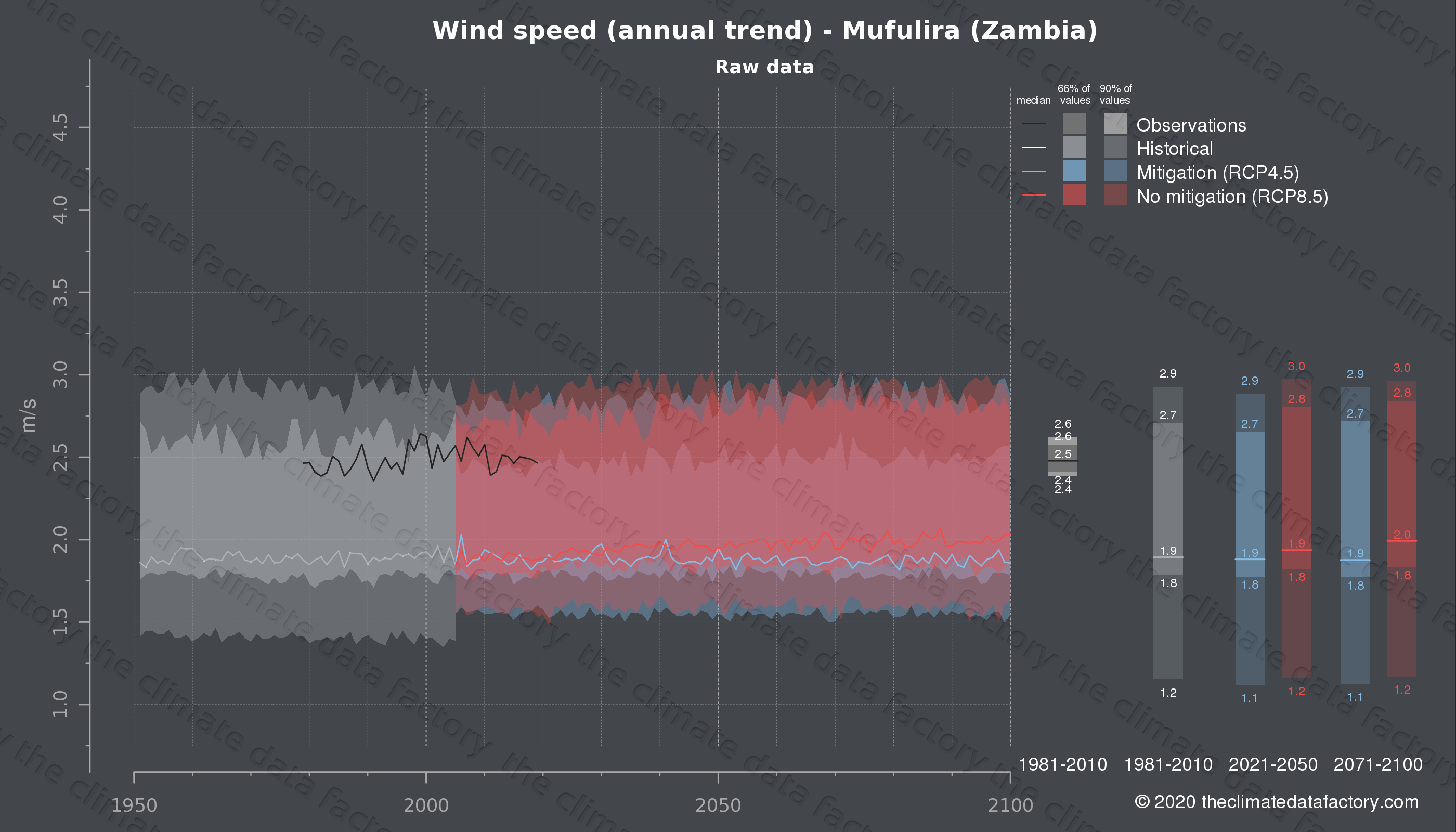 Graphic of projected wind speed for Mufulira (Zambia) under two climate change mitigation policy scenarios (RCP4.5, RCP8.5). Represented climate data are raw data from IPCC models. https://theclimatedatafactory.com