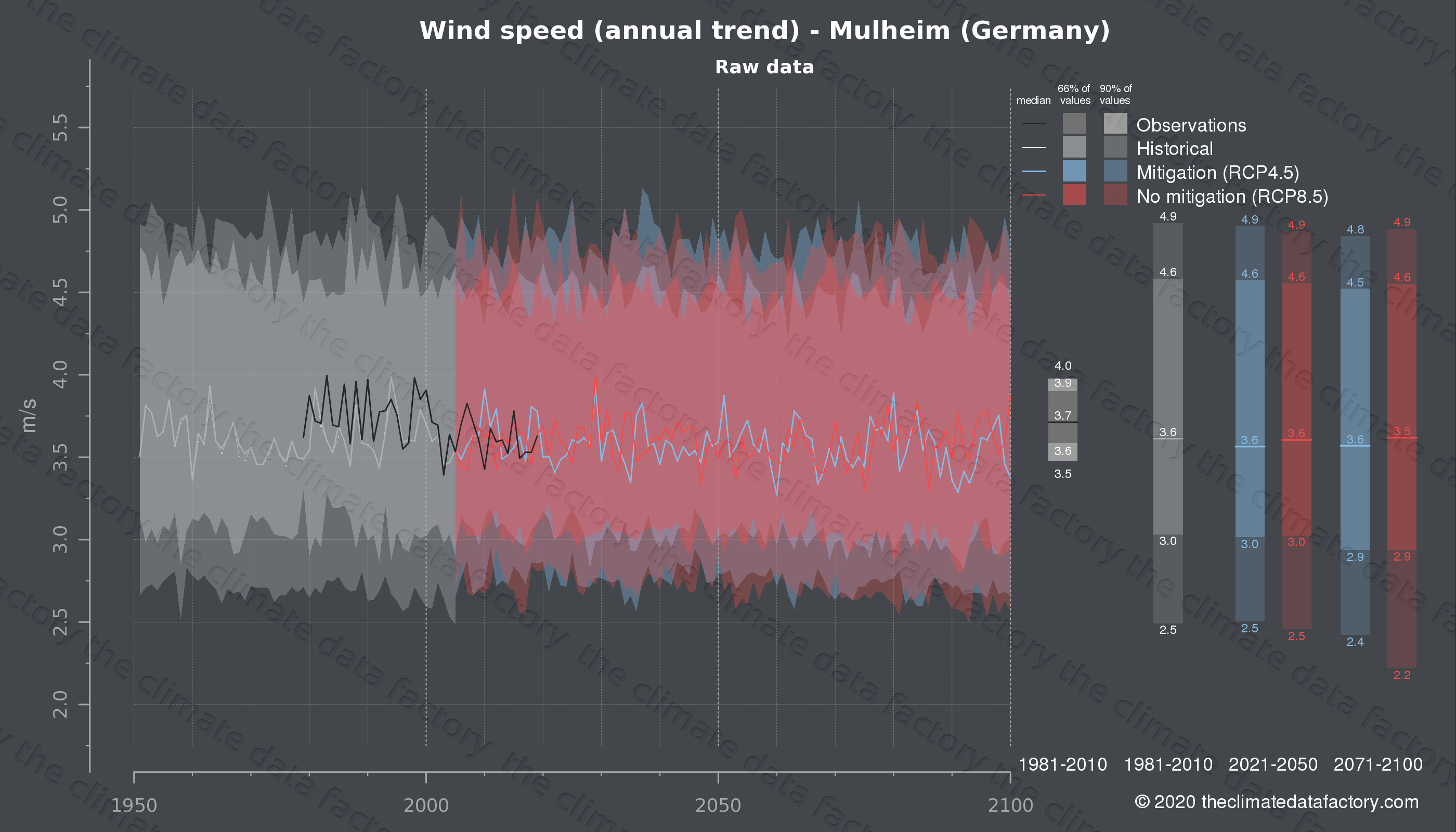 Graphic of projected wind speed for Mulheim (Germany) under two climate change mitigation policy scenarios (RCP4.5, RCP8.5). Represented climate data are raw data from IPCC models. https://theclimatedatafactory.com
