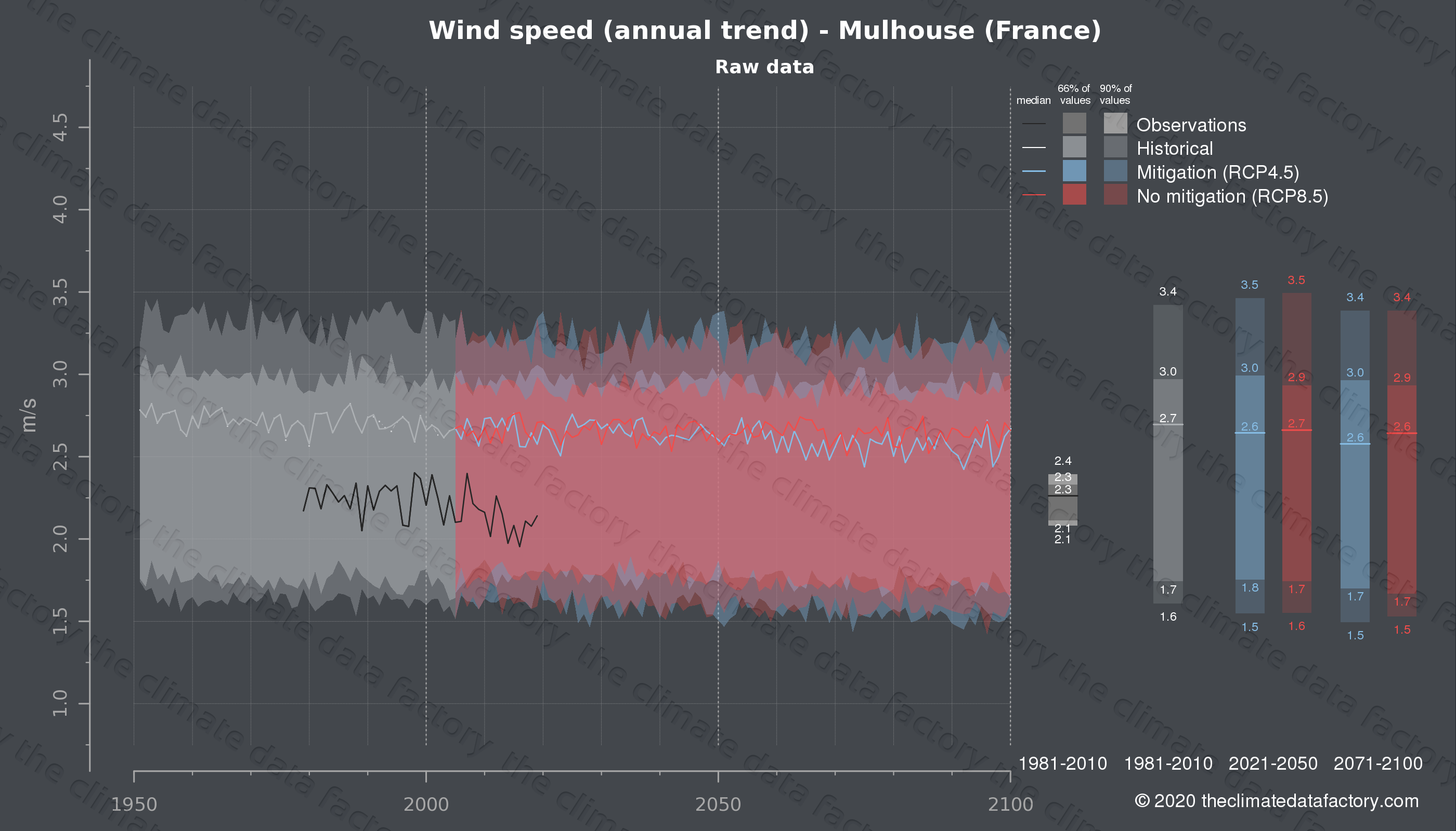 Graphic of projected wind speed for Mulhouse (France) under two climate change mitigation policy scenarios (RCP4.5, RCP8.5). Represented climate data are raw data from IPCC models. https://theclimatedatafactory.com