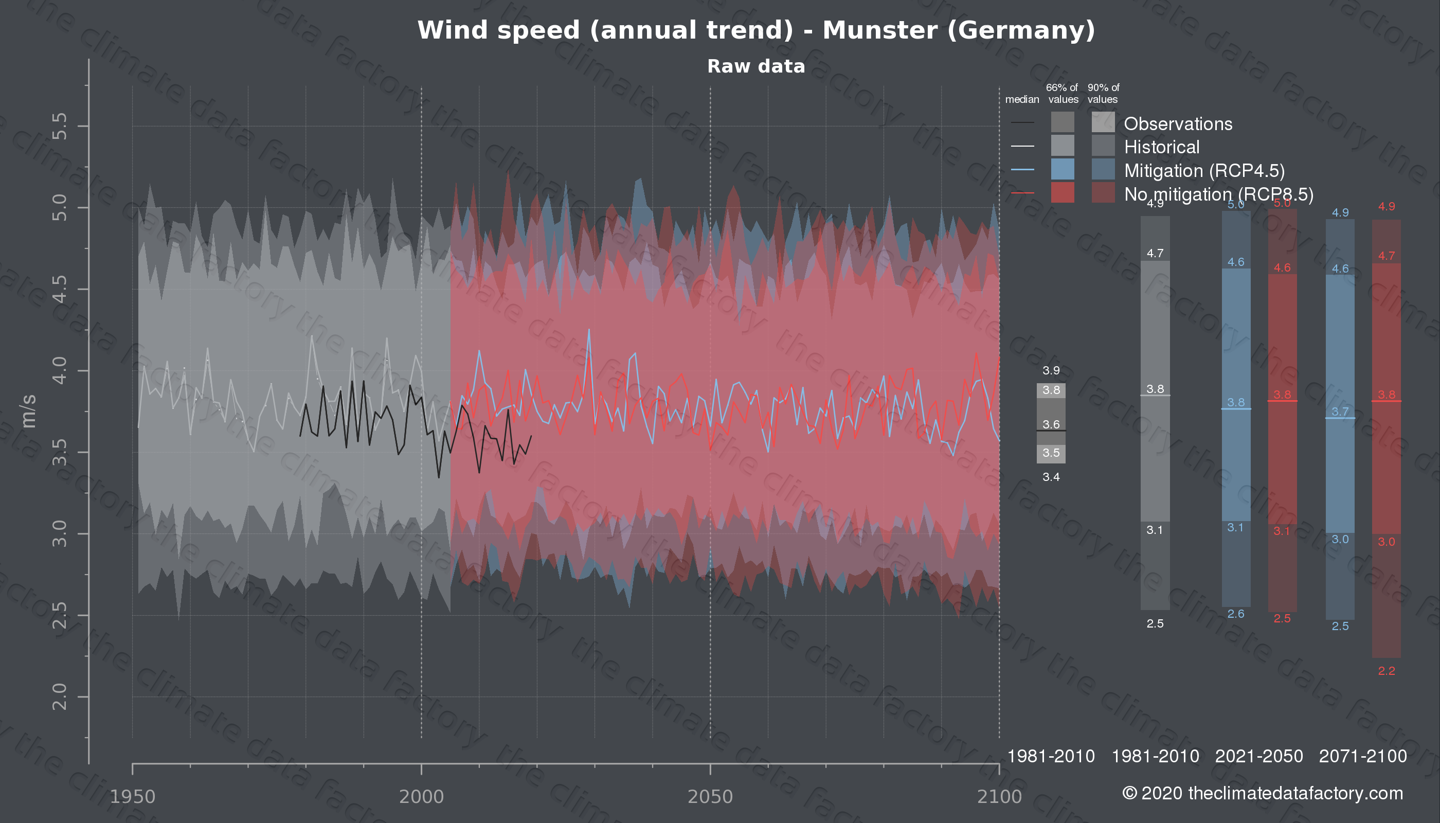 Graphic of projected wind speed for Munster (Germany) under two climate change mitigation policy scenarios (RCP4.5, RCP8.5). Represented climate data are raw data from IPCC models. https://theclimatedatafactory.com