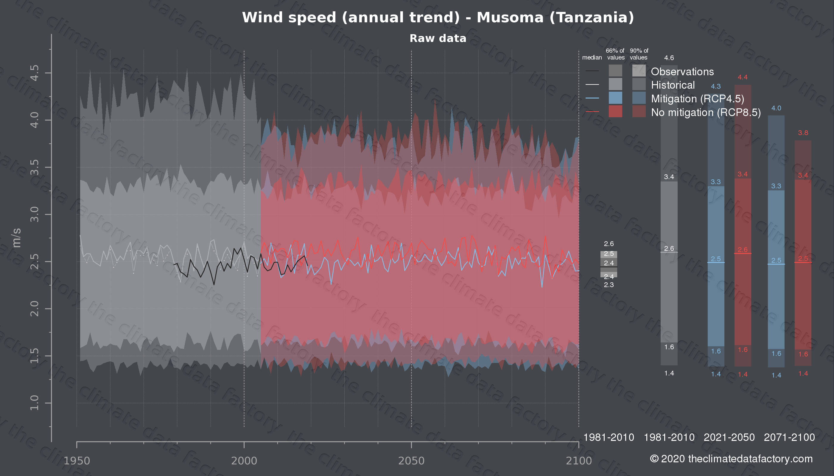 Graphic of projected wind speed for Musoma (Tanzania) under two climate change mitigation policy scenarios (RCP4.5, RCP8.5). Represented climate data are raw data from IPCC models. https://theclimatedatafactory.com