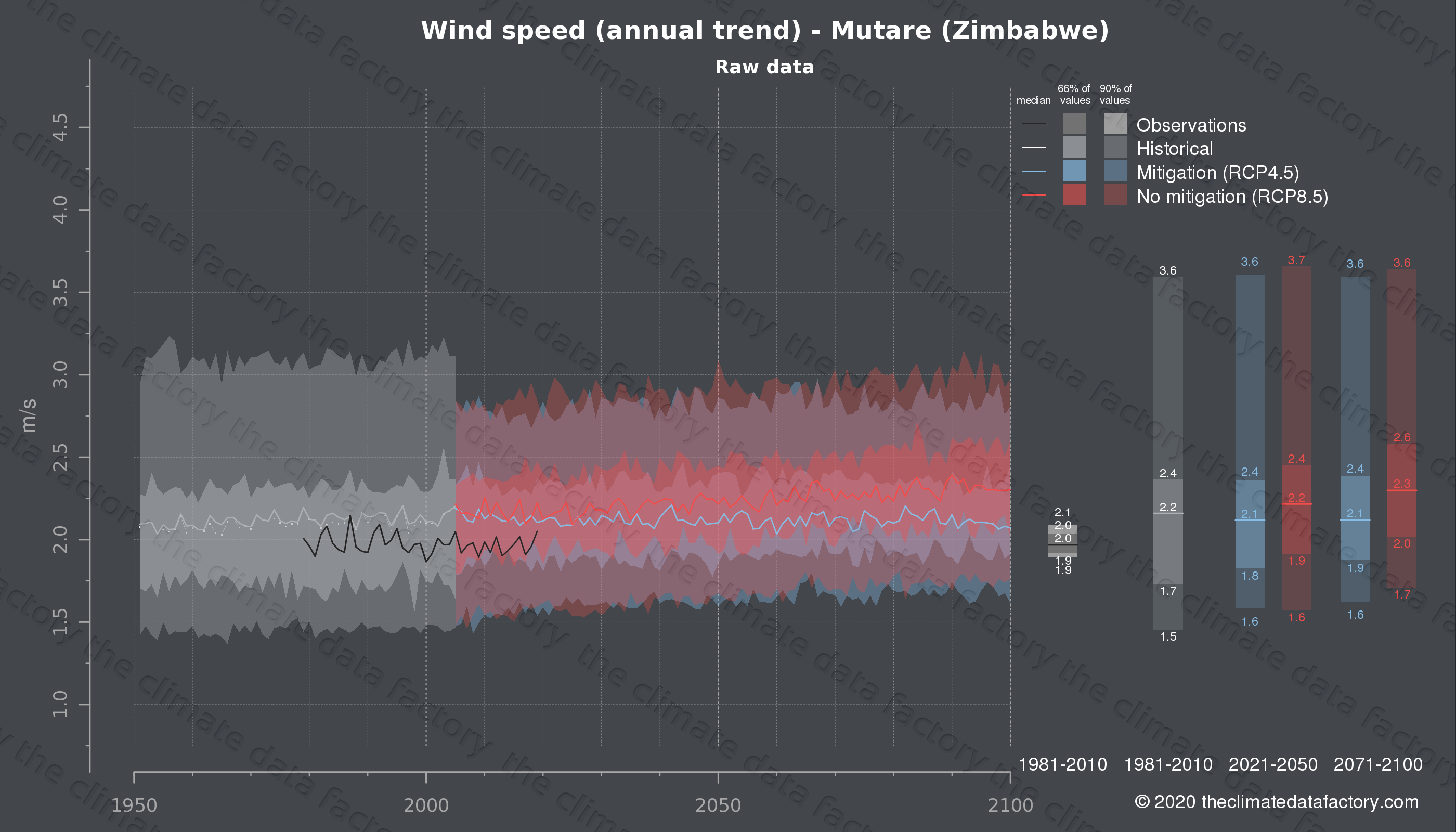 Graphic of projected wind speed for Mutare (Zimbabwe) under two climate change mitigation policy scenarios (RCP4.5, RCP8.5). Represented climate data are raw data from IPCC models. https://theclimatedatafactory.com