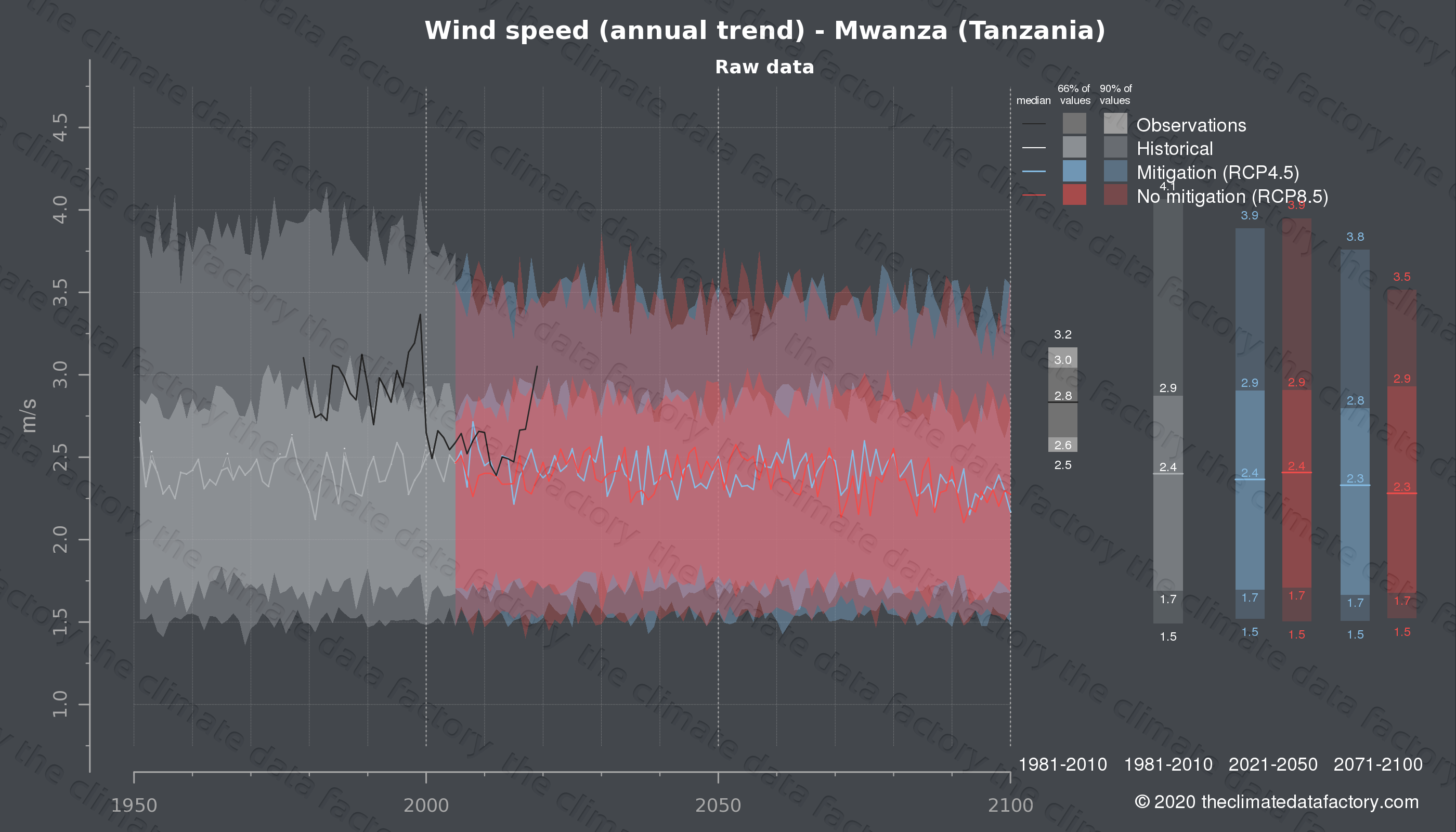 Graphic of projected wind speed for Mwanza (Tanzania) under two climate change mitigation policy scenarios (RCP4.5, RCP8.5). Represented climate data are raw data from IPCC models. https://theclimatedatafactory.com