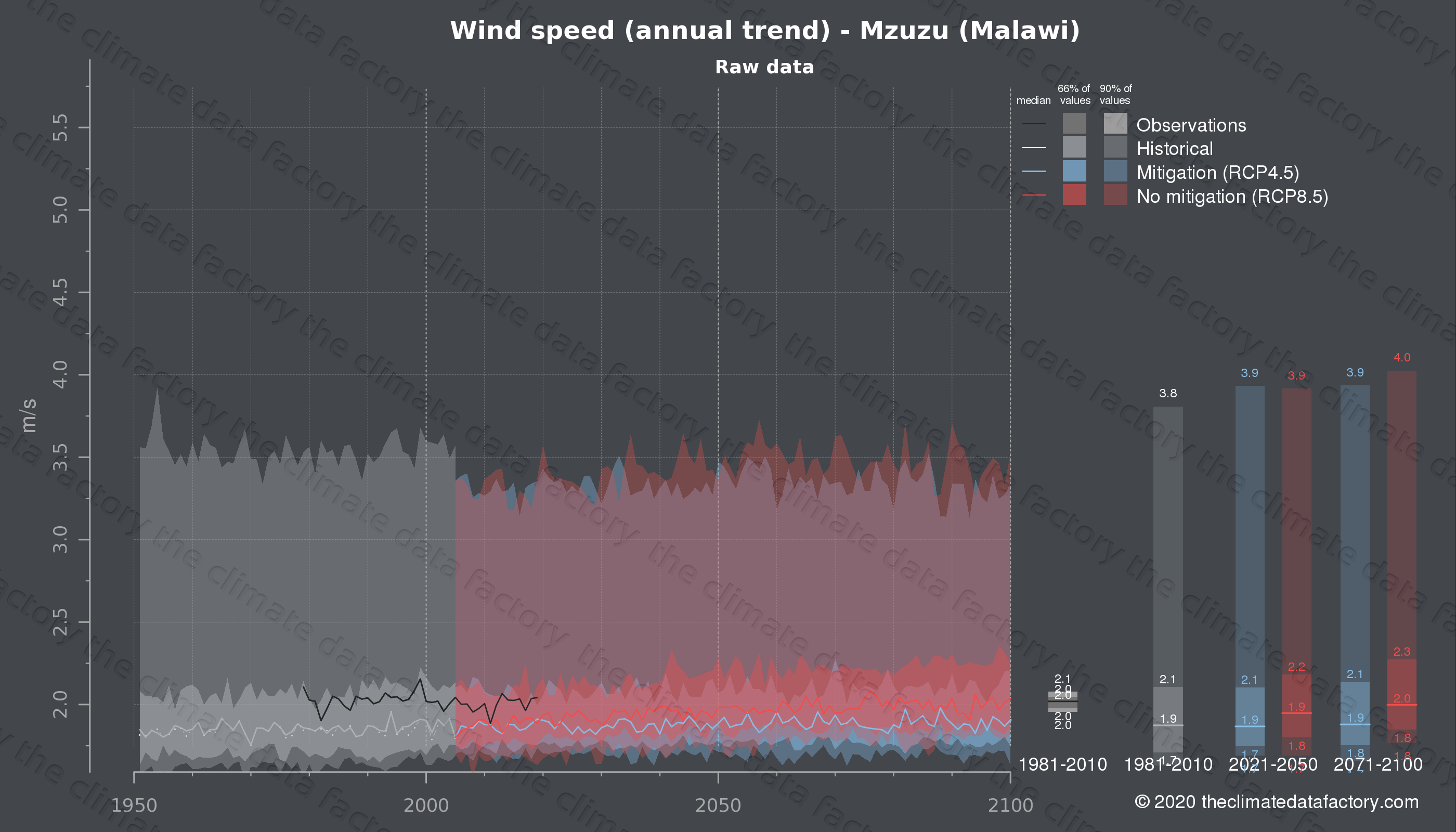 Graphic of projected wind speed for Mzuzu (Malawi) under two climate change mitigation policy scenarios (RCP4.5, RCP8.5). Represented climate data are raw data from IPCC models. https://theclimatedatafactory.com