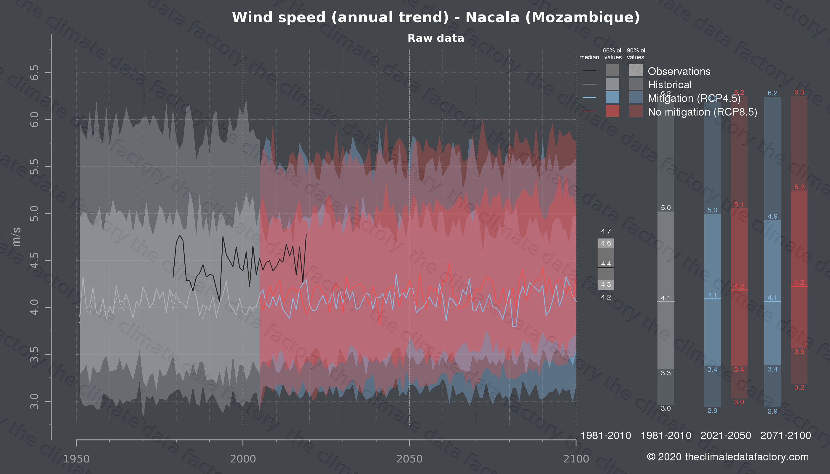 Graphic of projected wind speed for Nacala (Mozambique) under two climate change mitigation policy scenarios (RCP4.5, RCP8.5). Represented climate data are raw data from IPCC models. https://theclimatedatafactory.com