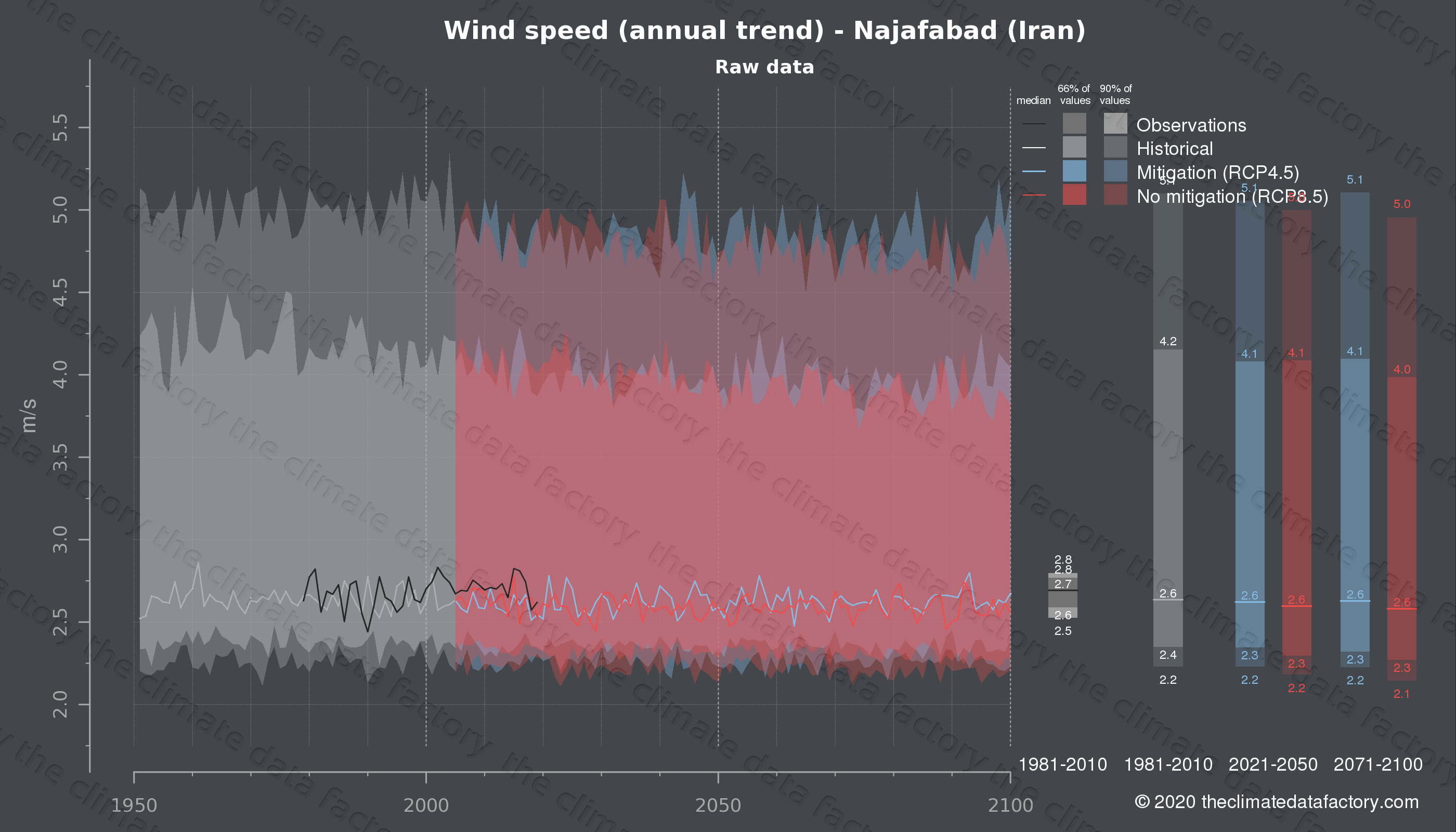Graphic of projected wind speed for Najafabad (Iran) under two climate change mitigation policy scenarios (RCP4.5, RCP8.5). Represented climate data are raw data from IPCC models. https://theclimatedatafactory.com