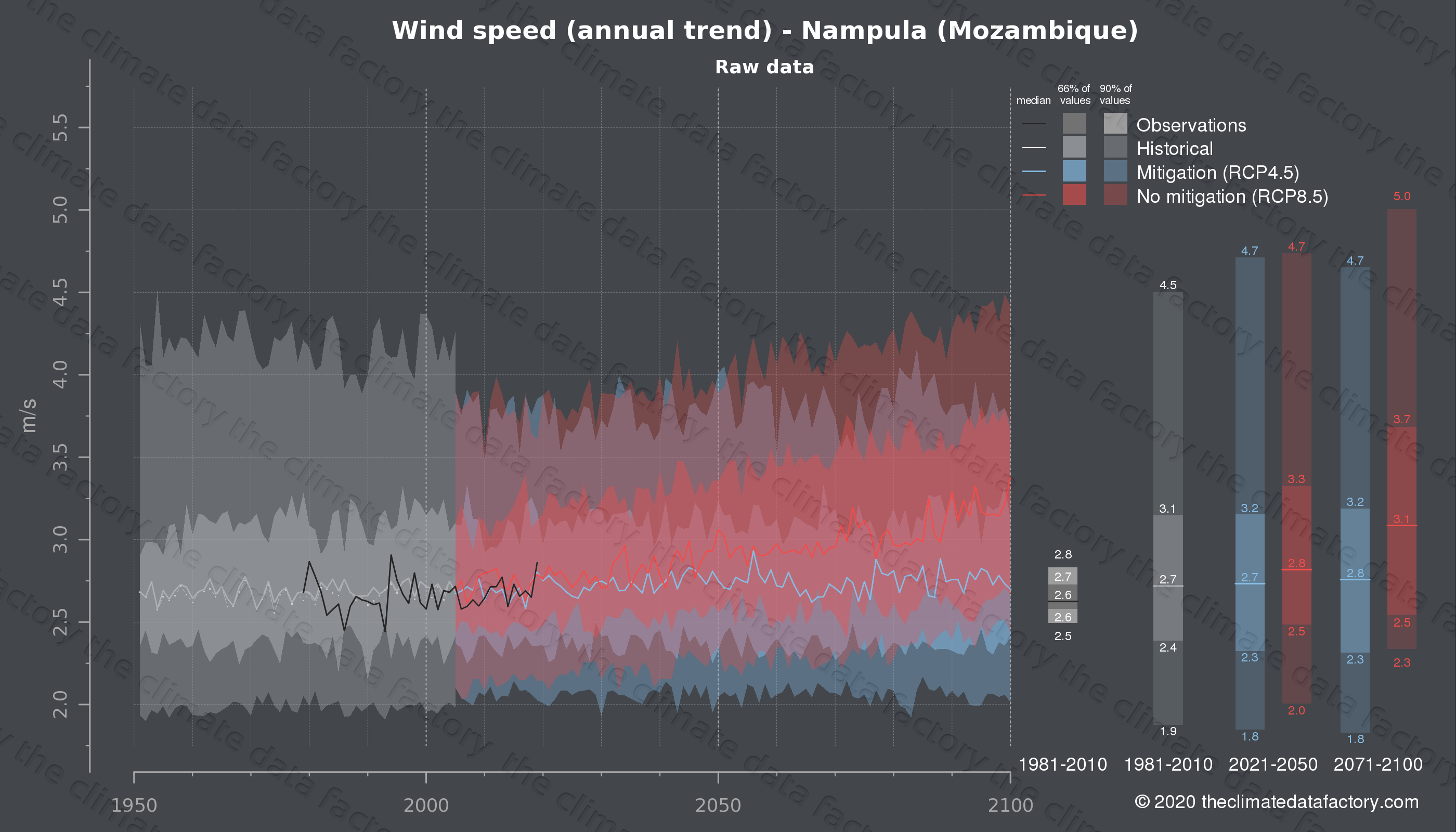 Graphic of projected wind speed for Nampula (Mozambique) under two climate change mitigation policy scenarios (RCP4.5, RCP8.5). Represented climate data are raw data from IPCC models. https://theclimatedatafactory.com