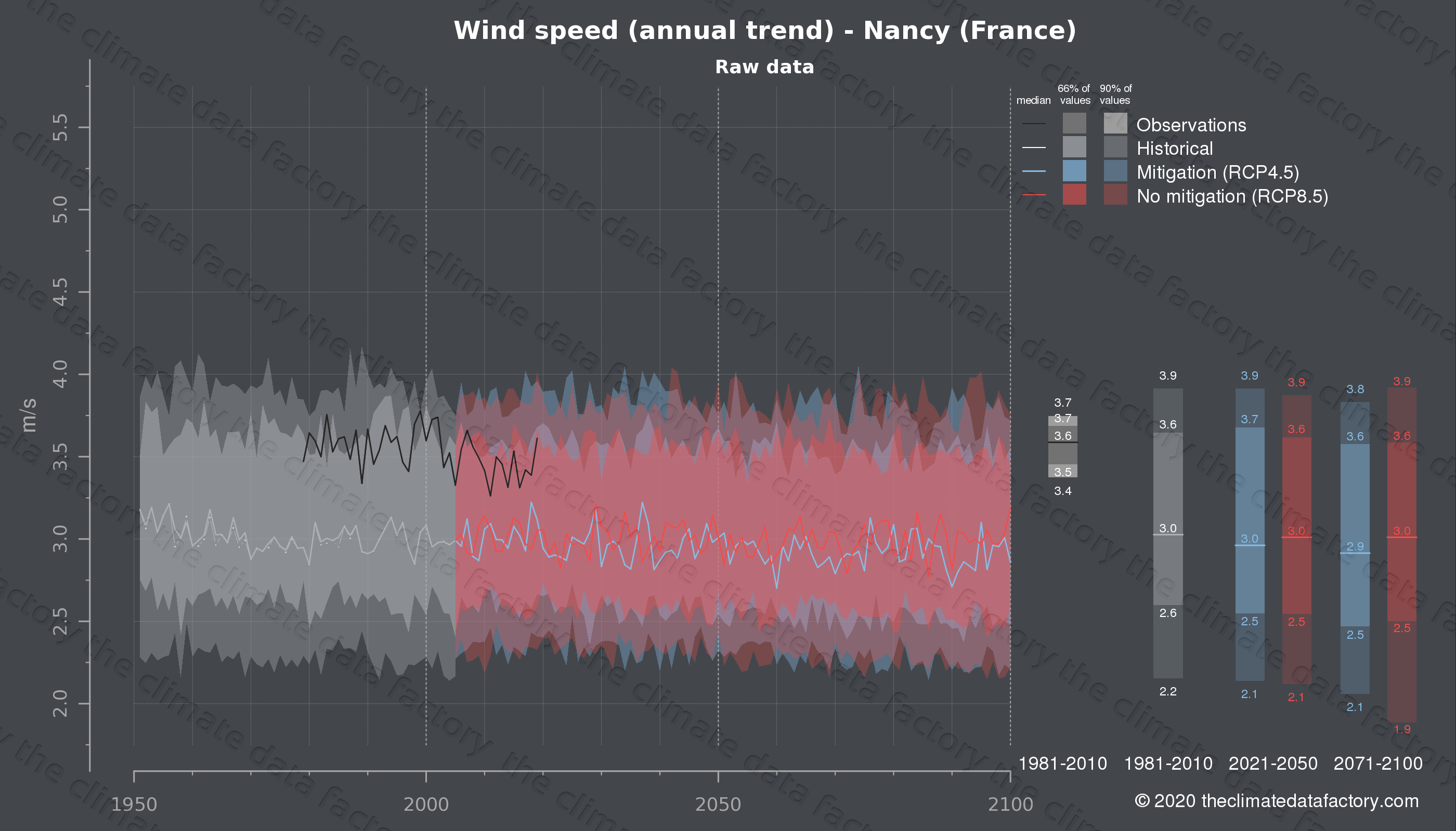 Graphic of projected wind speed for Nancy (France) under two climate change mitigation policy scenarios (RCP4.5, RCP8.5). Represented climate data are raw data from IPCC models. https://theclimatedatafactory.com